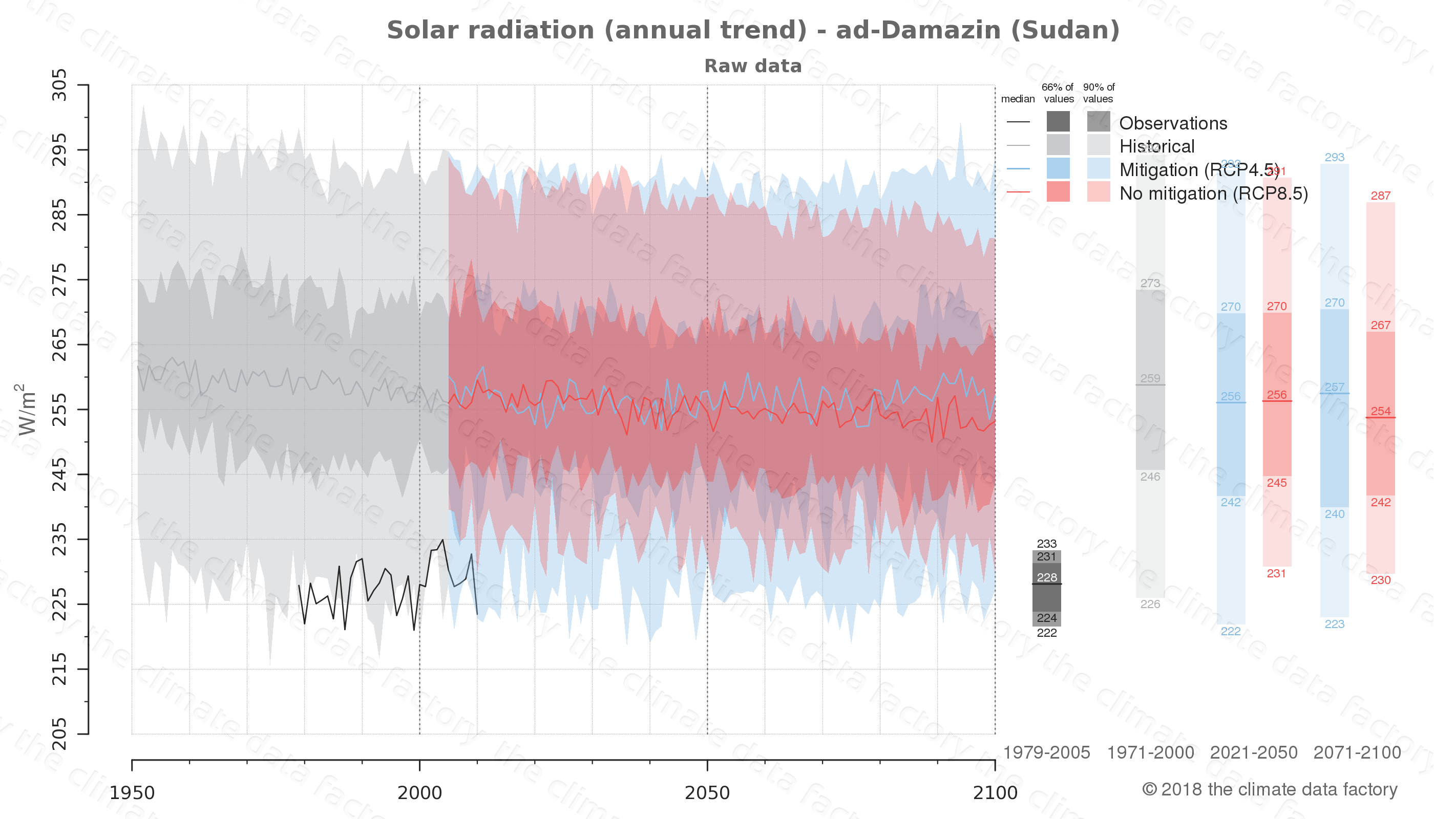 Graphic of projected solar radiation for ad-Damazin (Sudan) under two climate change mitigation policy scenarios (RCP4.5, RCP8.5). Represented climate data are raw data from IPCC models. https://theclimatedatafactory.com