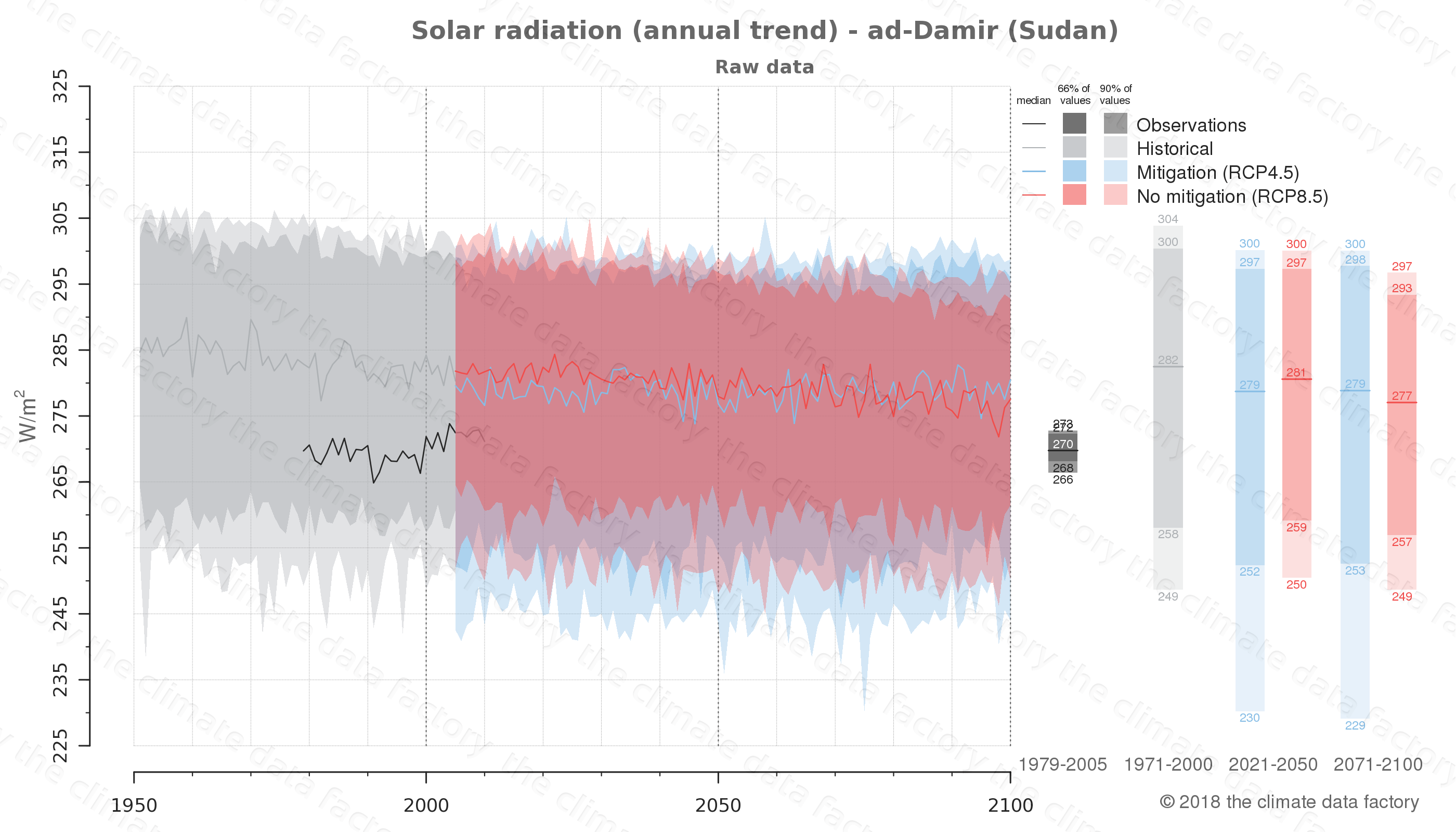 Graphic of projected solar radiation for ad-Damir (Sudan) under two climate change mitigation policy scenarios (RCP4.5, RCP8.5). Represented climate data are raw data from IPCC models. https://theclimatedatafactory.com