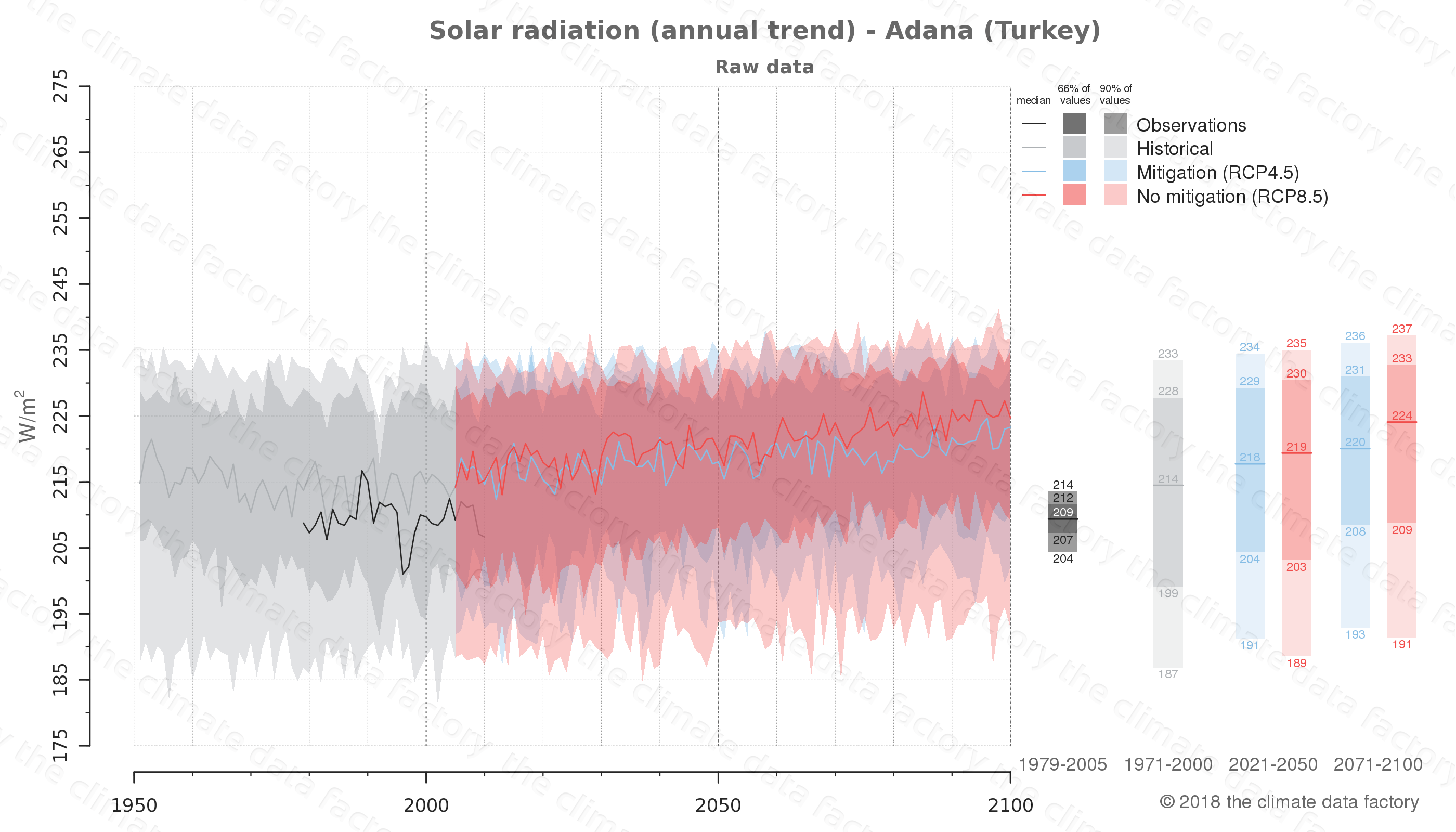 Graphic of projected solar radiation for Adana (Turkey) under two climate change mitigation policy scenarios (RCP4.5, RCP8.5). Represented climate data are raw data from IPCC models. https://theclimatedatafactory.com