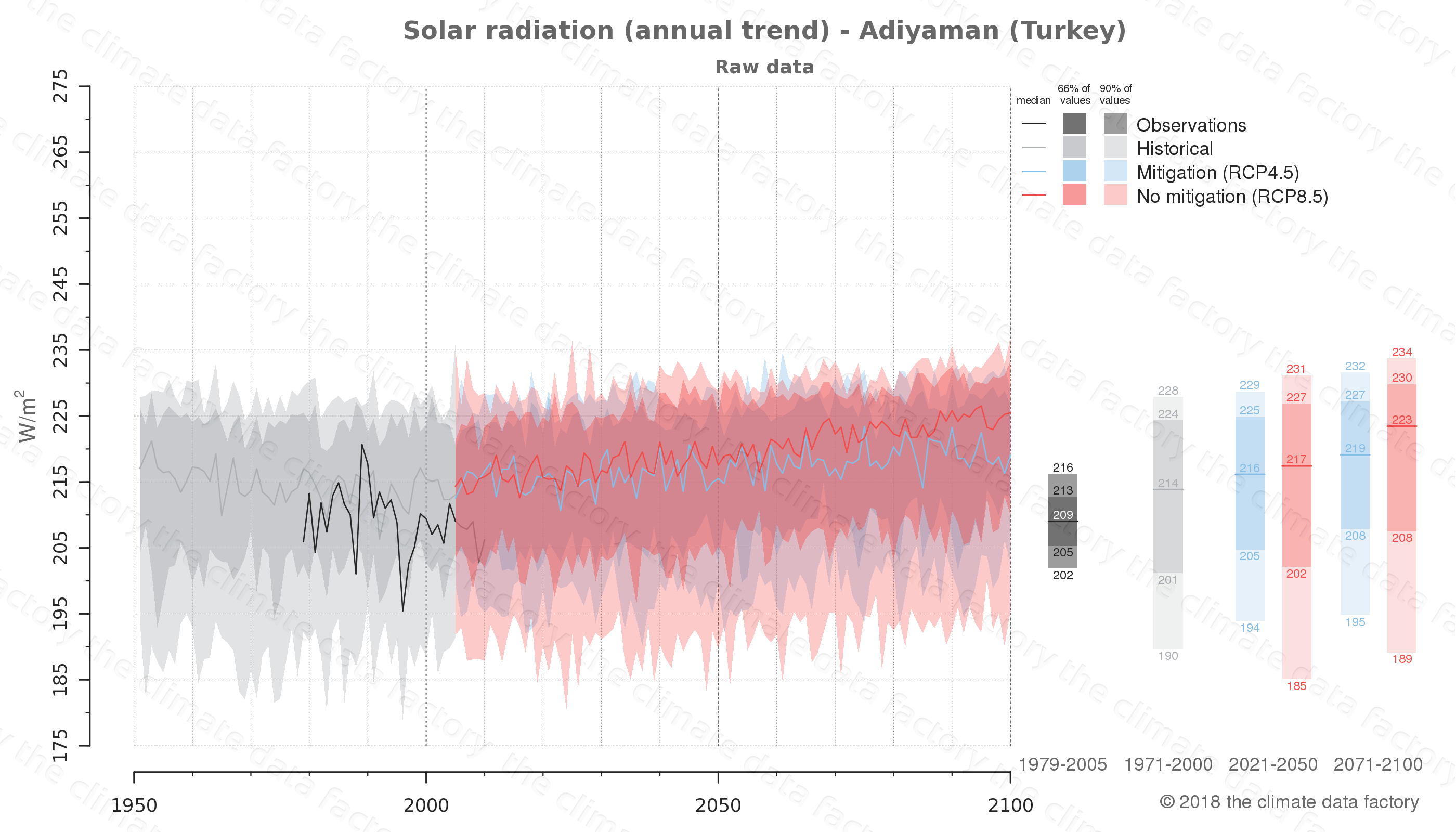 Graphic of projected solar radiation for Adiyaman (Turkey) under two climate change mitigation policy scenarios (RCP4.5, RCP8.5). Represented climate data are raw data from IPCC models. https://theclimatedatafactory.com
