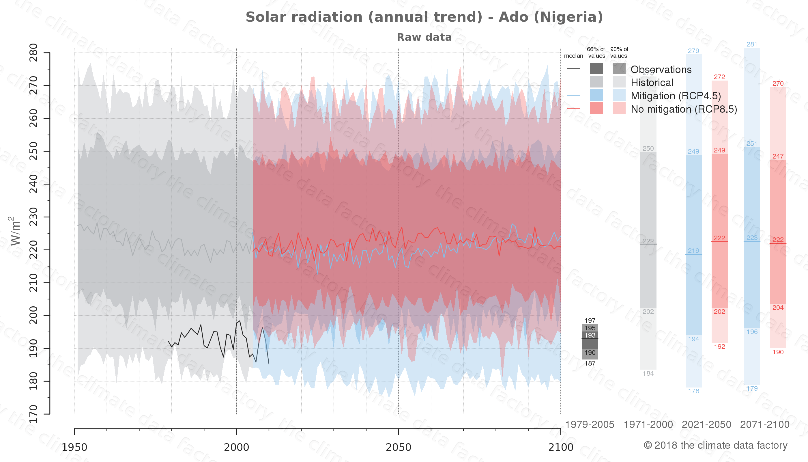 Graphic of projected solar radiation for Ado (Nigeria) under two climate change mitigation policy scenarios (RCP4.5, RCP8.5). Represented climate data are raw data from IPCC models. https://theclimatedatafactory.com