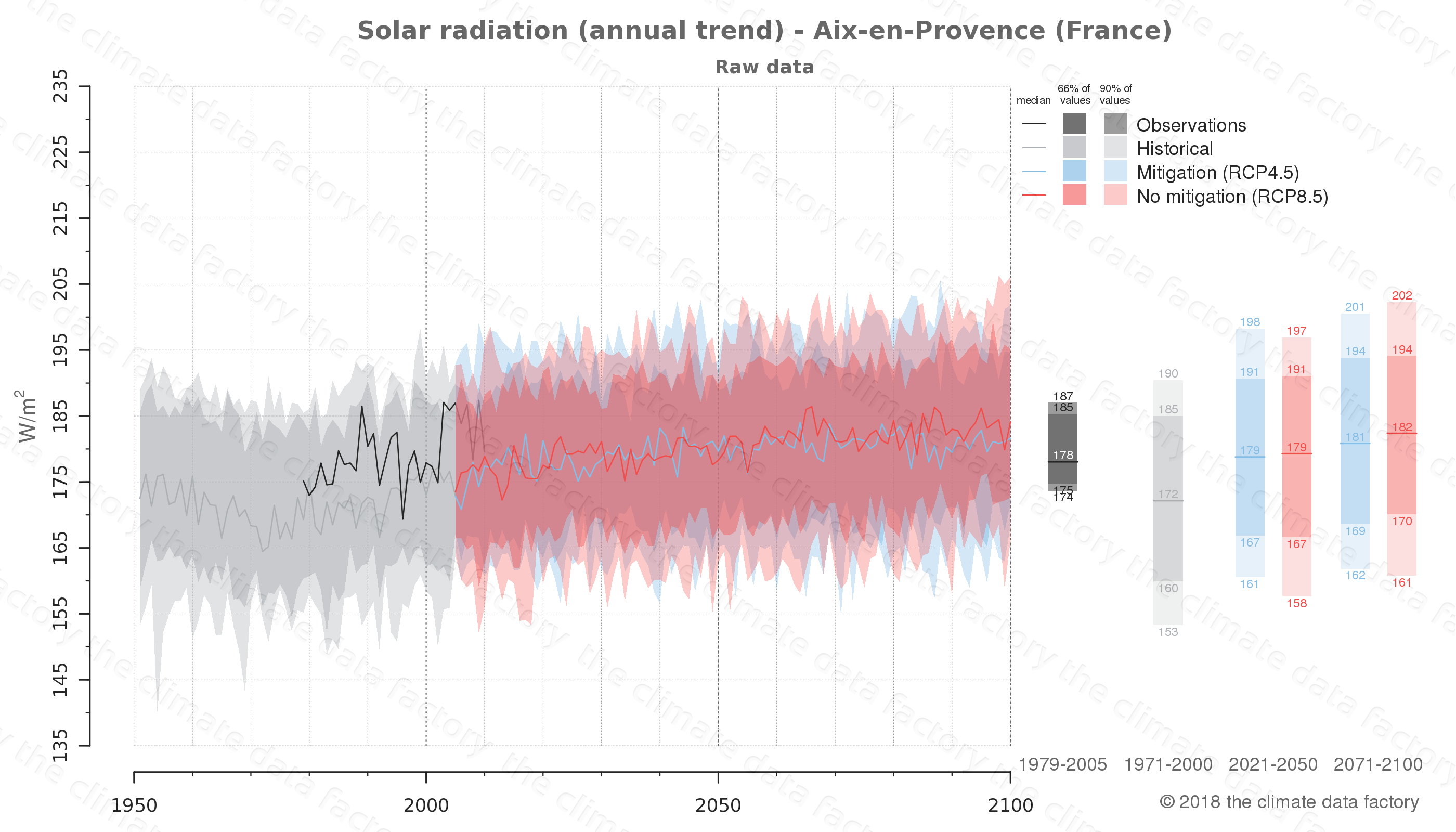 Graphic of projected solar radiation for Aix-en-Provence (France) under two climate change mitigation policy scenarios (RCP4.5, RCP8.5). Represented climate data are raw data from IPCC models. https://theclimatedatafactory.com