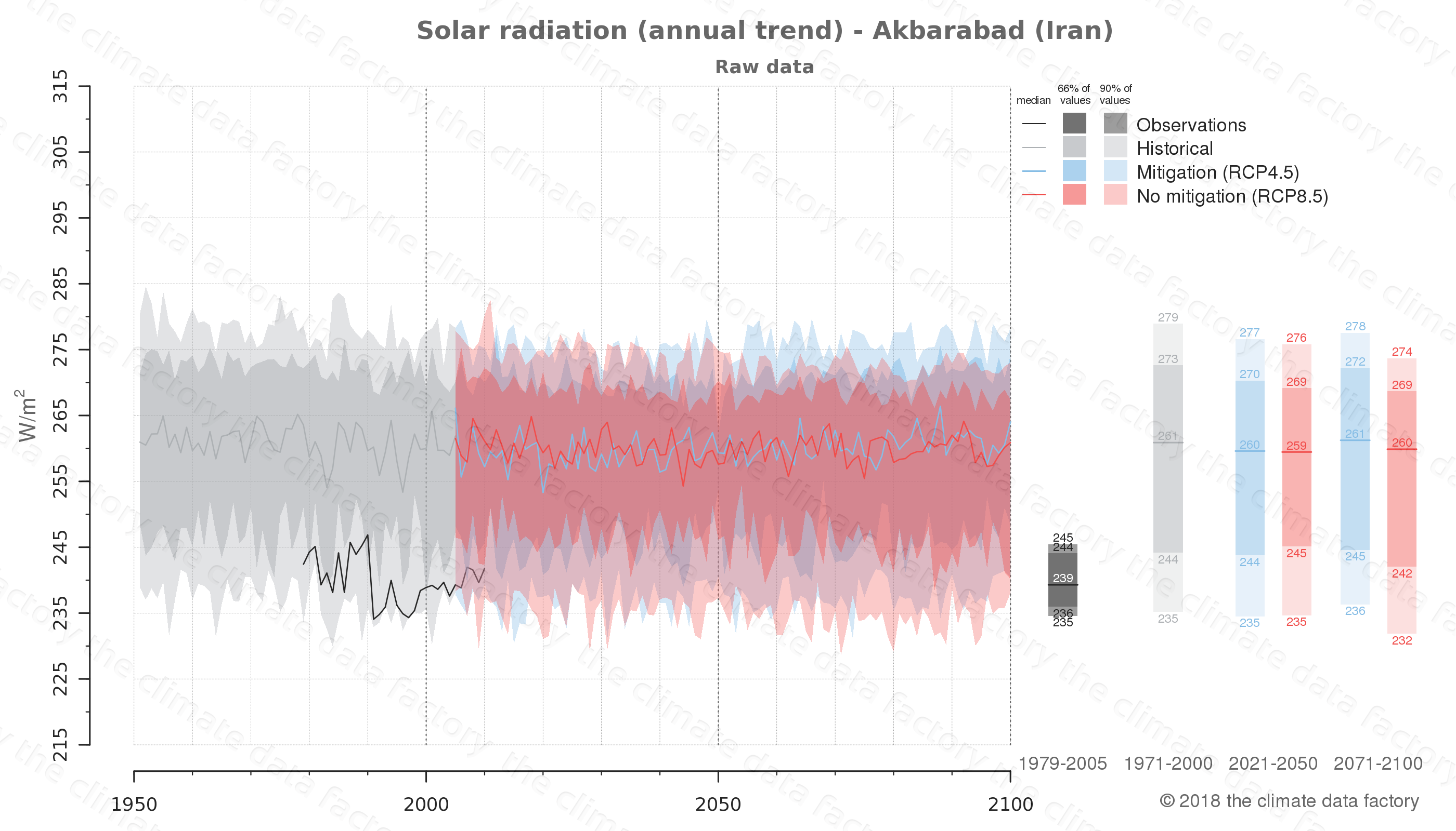 Graphic of projected solar radiation for Akbarabad (Iran) under two climate change mitigation policy scenarios (RCP4.5, RCP8.5). Represented climate data are raw data from IPCC models. https://theclimatedatafactory.com