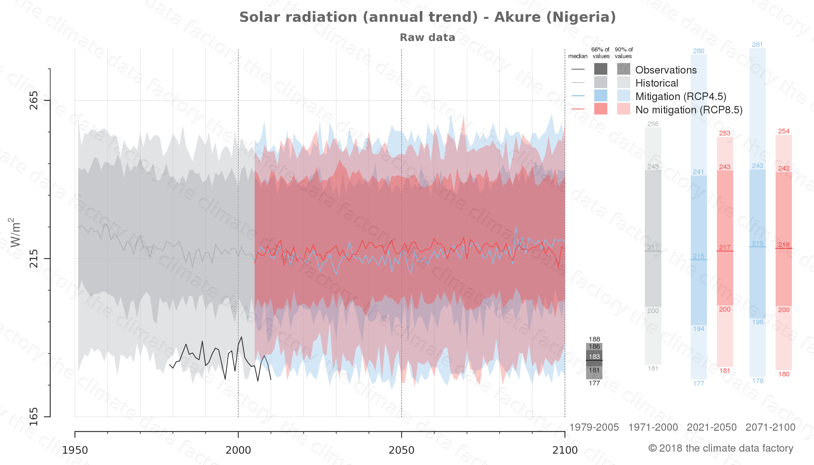 Graphic of projected solar radiation for Akure (Nigeria) under two climate change mitigation policy scenarios (RCP4.5, RCP8.5). Represented climate data are raw data from IPCC models. https://theclimatedatafactory.com
