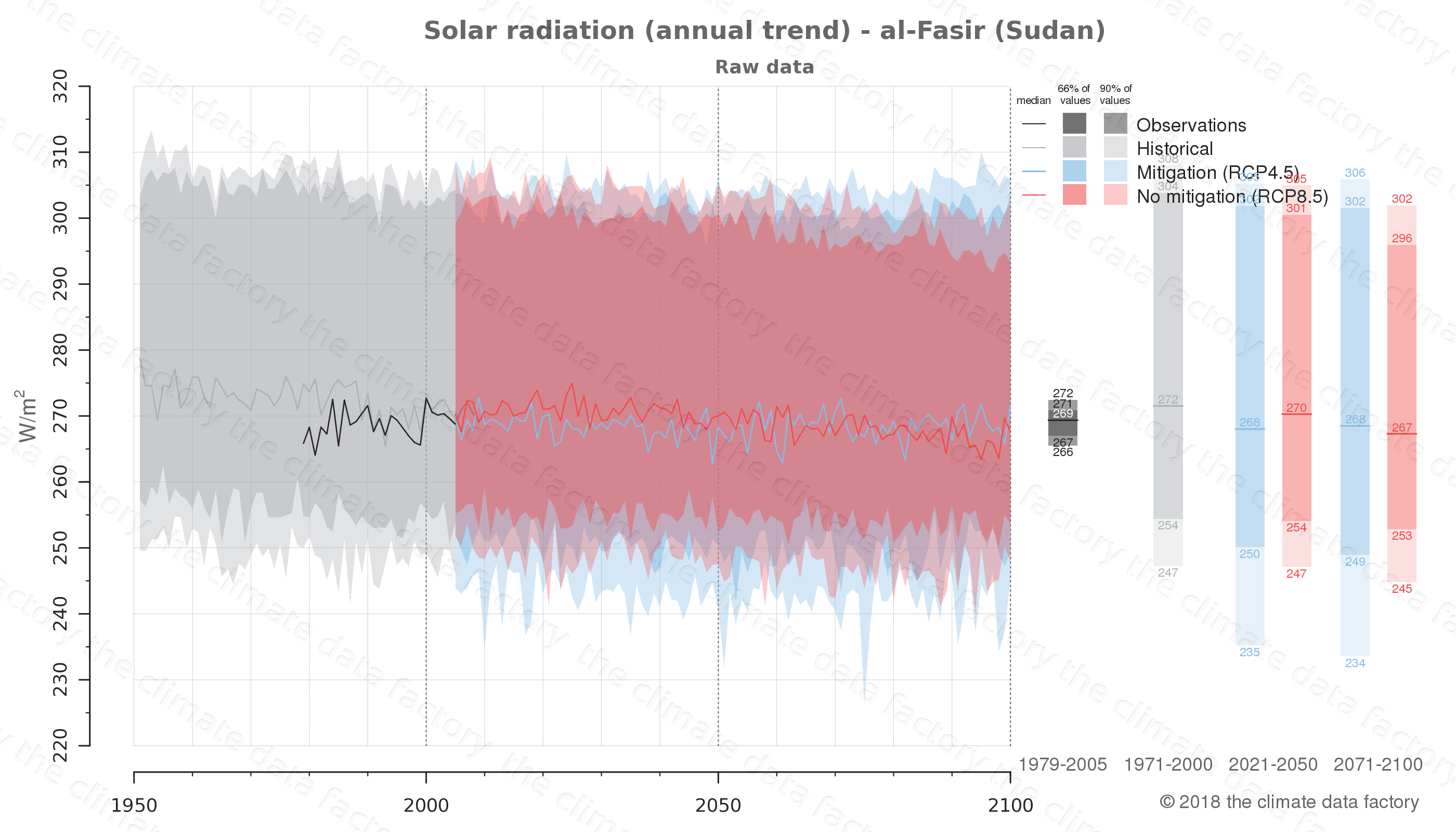 Graphic of projected solar radiation for al-Fasir (Sudan) under two climate change mitigation policy scenarios (RCP4.5, RCP8.5). Represented climate data are raw data from IPCC models. https://theclimatedatafactory.com