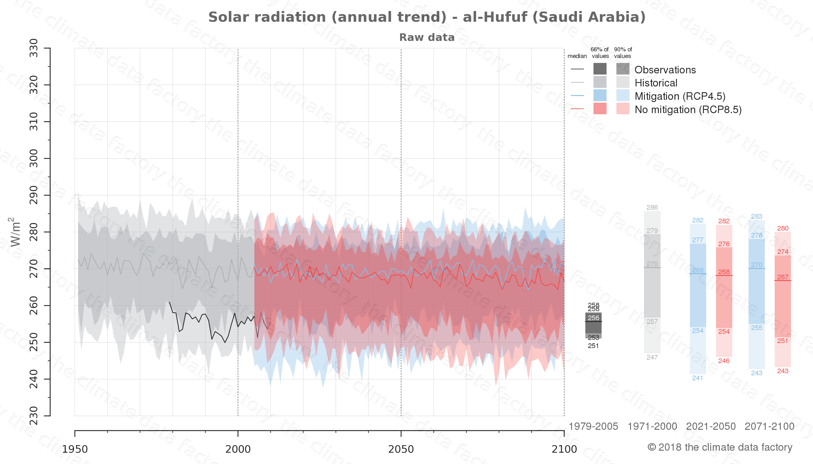 Graphic of projected solar radiation for al-Hufuf (Saudi Arabia) under two climate change mitigation policy scenarios (RCP4.5, RCP8.5). Represented climate data are raw data from IPCC models. https://theclimatedatafactory.com
