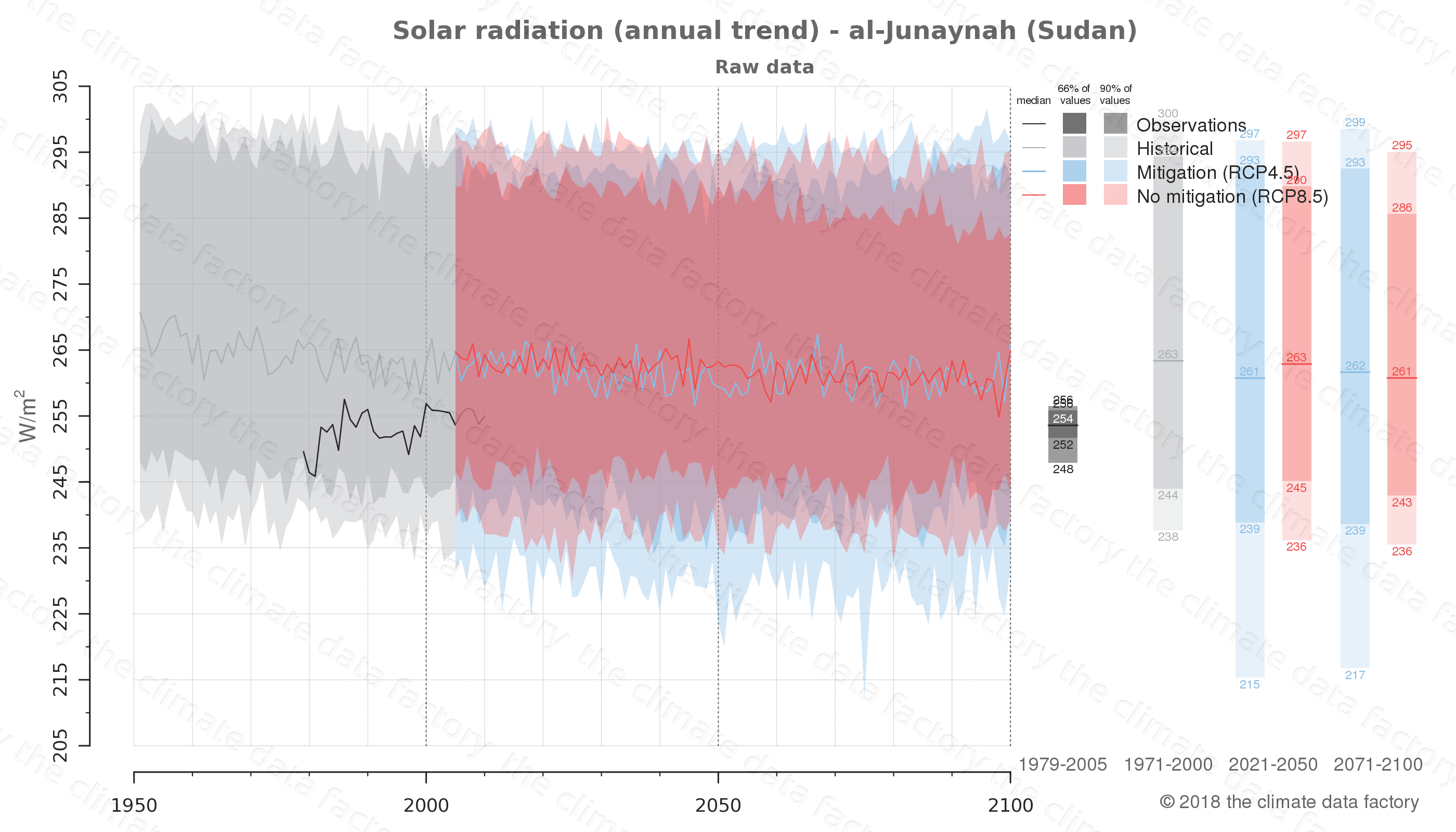 Graphic of projected solar radiation for al-Junaynah (Sudan) under two climate change mitigation policy scenarios (RCP4.5, RCP8.5). Represented climate data are raw data from IPCC models. https://theclimatedatafactory.com