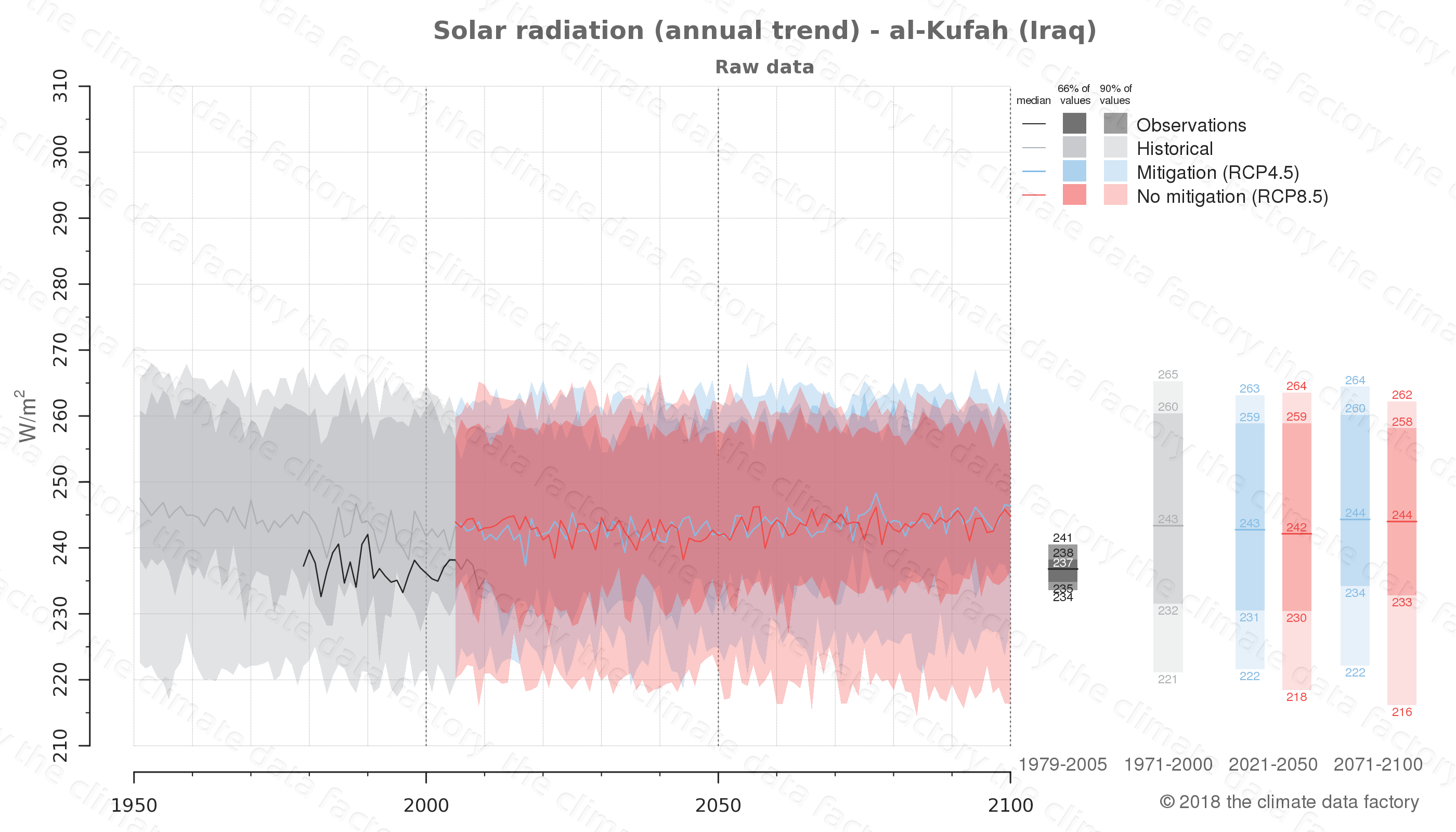 Graphic of projected solar radiation for al-Kufah (Iraq) under two climate change mitigation policy scenarios (RCP4.5, RCP8.5). Represented climate data are raw data from IPCC models. https://theclimatedatafactory.com