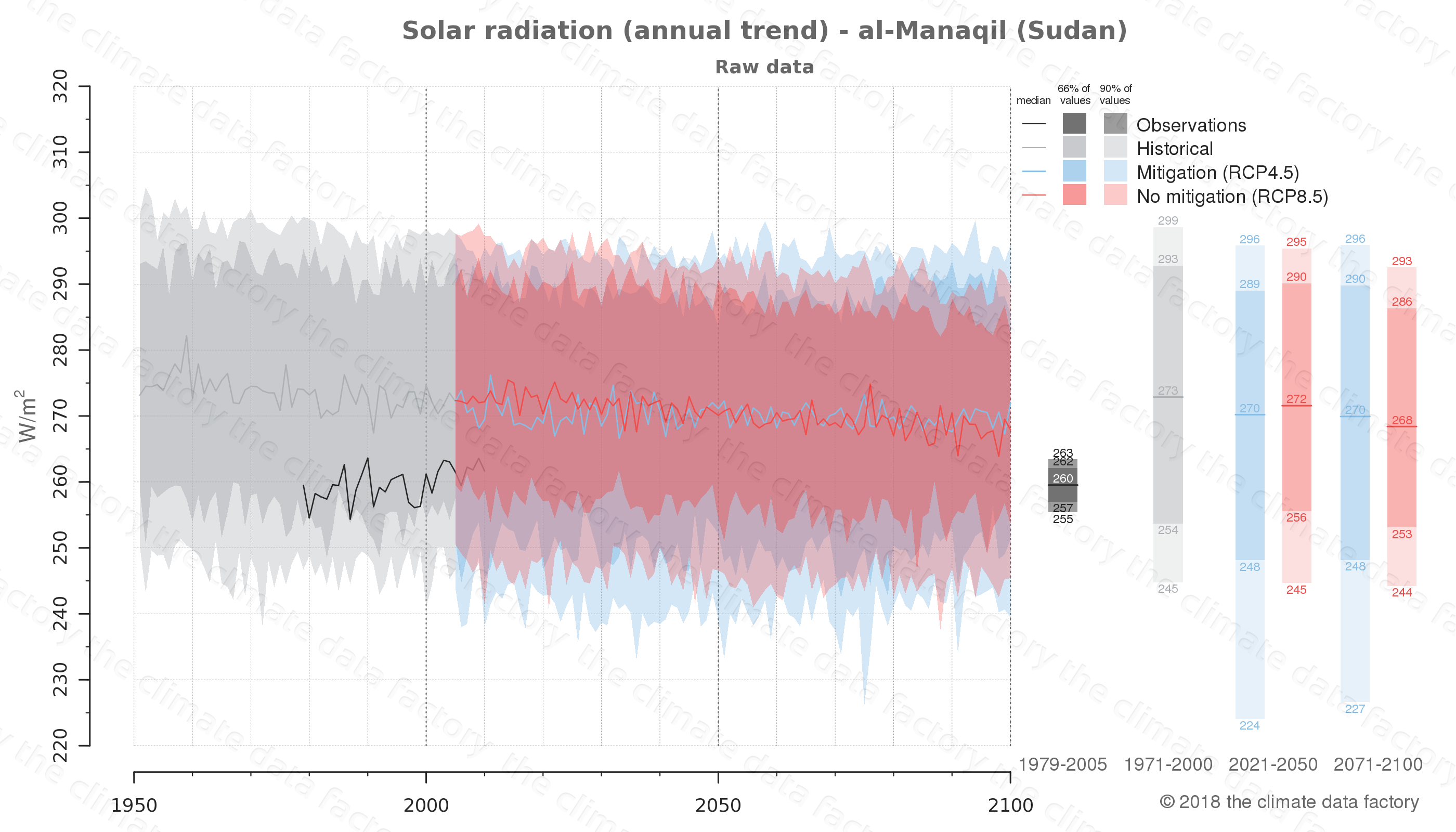 Graphic of projected solar radiation for al-Manaqil (Sudan) under two climate change mitigation policy scenarios (RCP4.5, RCP8.5). Represented climate data are raw data from IPCC models. https://theclimatedatafactory.com