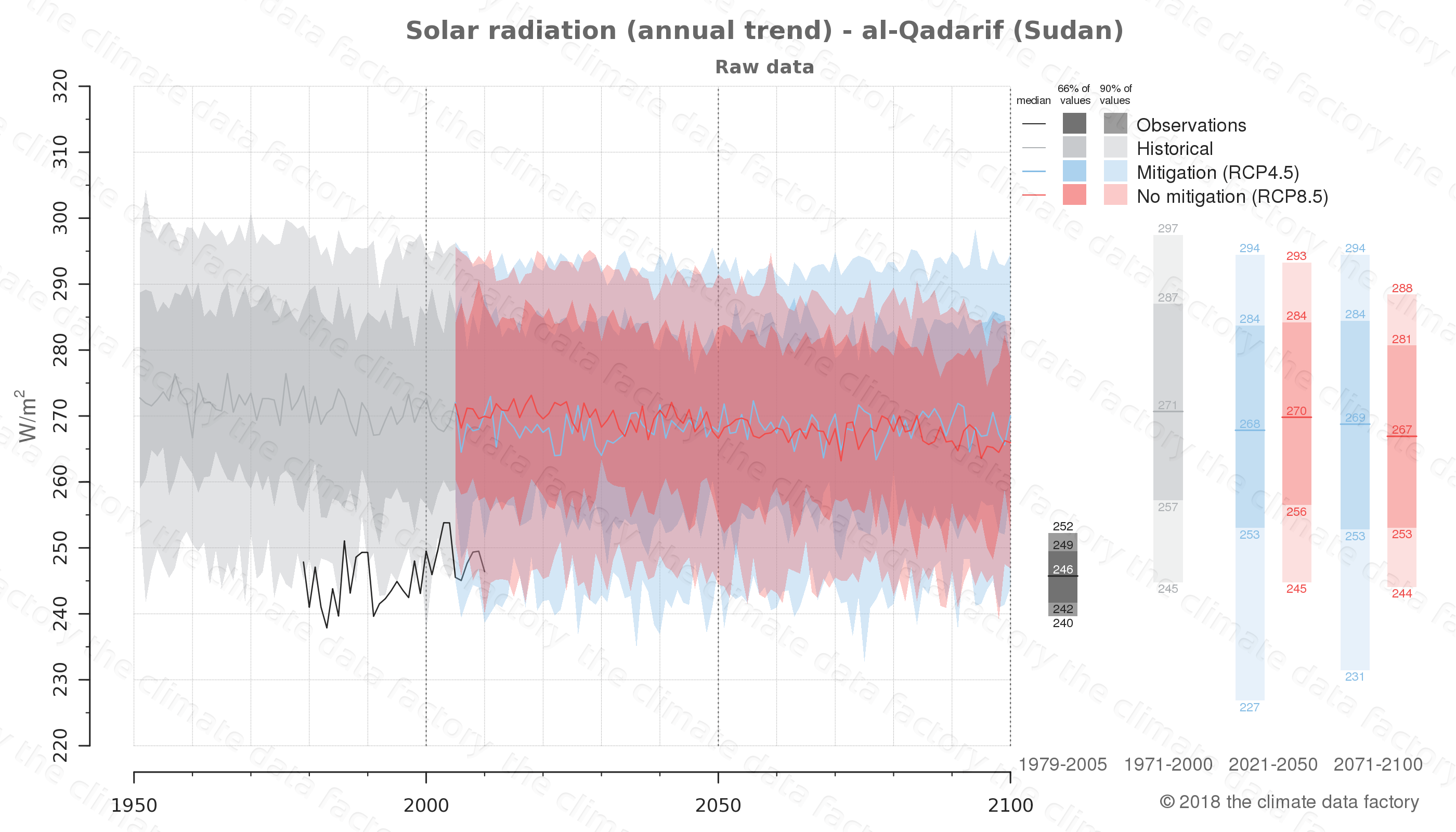 Graphic of projected solar radiation for al-Qadarif (Sudan) under two climate change mitigation policy scenarios (RCP4.5, RCP8.5). Represented climate data are raw data from IPCC models. https://theclimatedatafactory.com