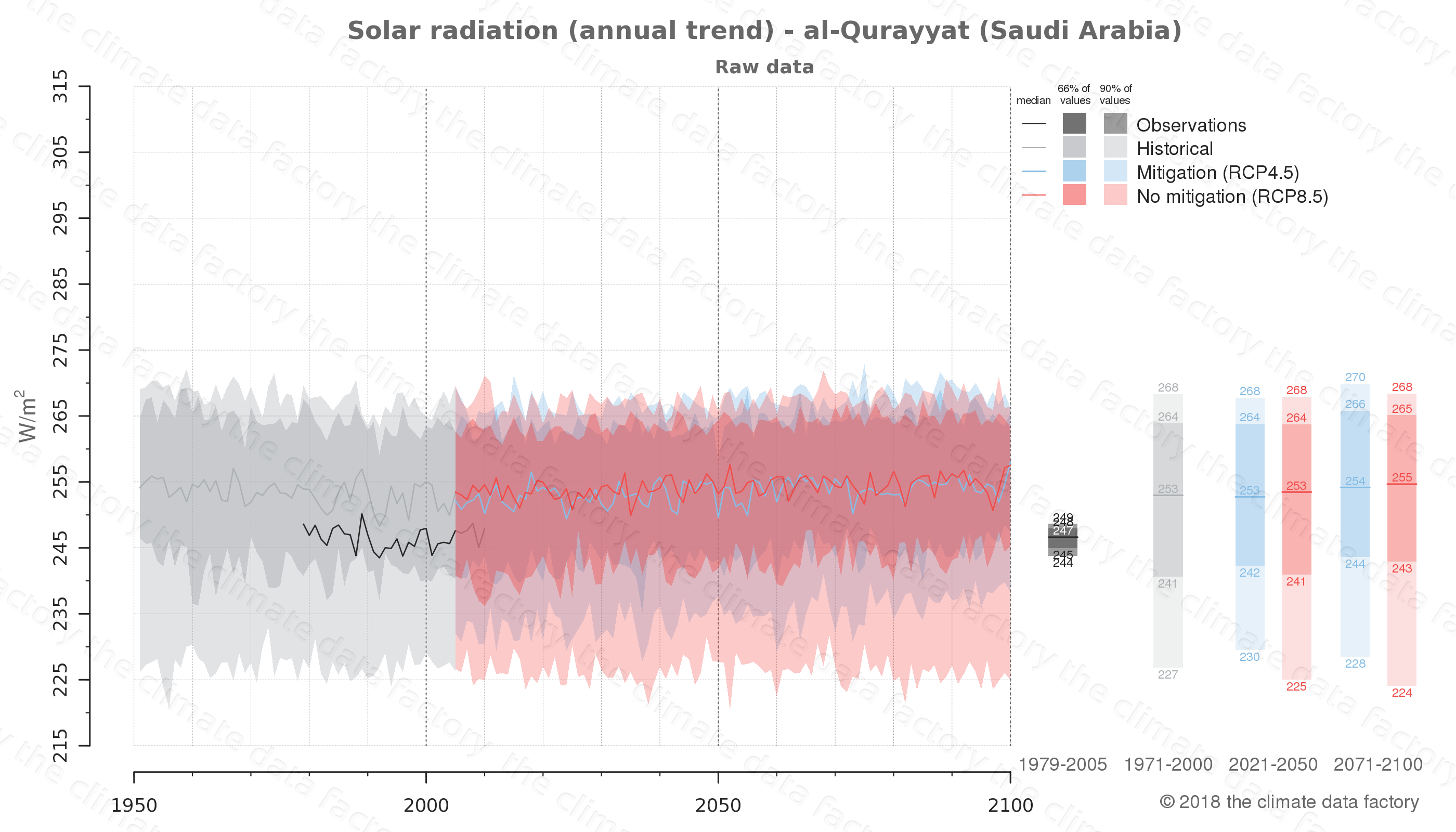 Graphic of projected solar radiation for al-Qurayyat (Saudi Arabia) under two climate change mitigation policy scenarios (RCP4.5, RCP8.5). Represented climate data are raw data from IPCC models. https://theclimatedatafactory.com