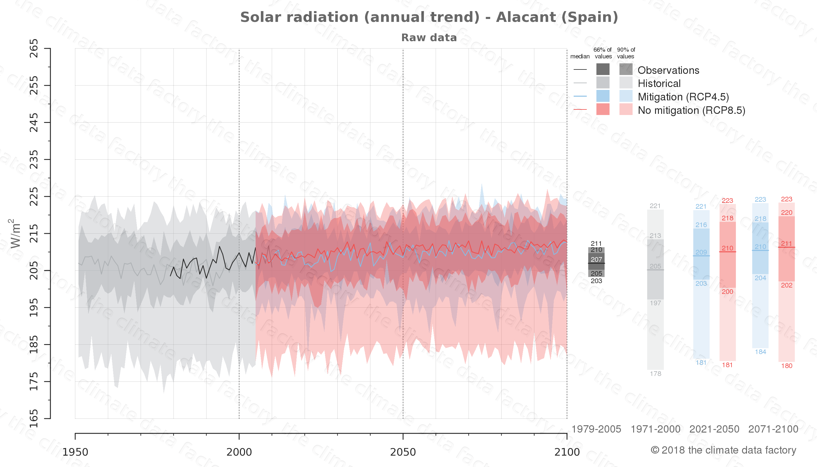Graphic of projected solar radiation for Alacant (Spain) under two climate change mitigation policy scenarios (RCP4.5, RCP8.5). Represented climate data are raw data from IPCC models. https://theclimatedatafactory.com