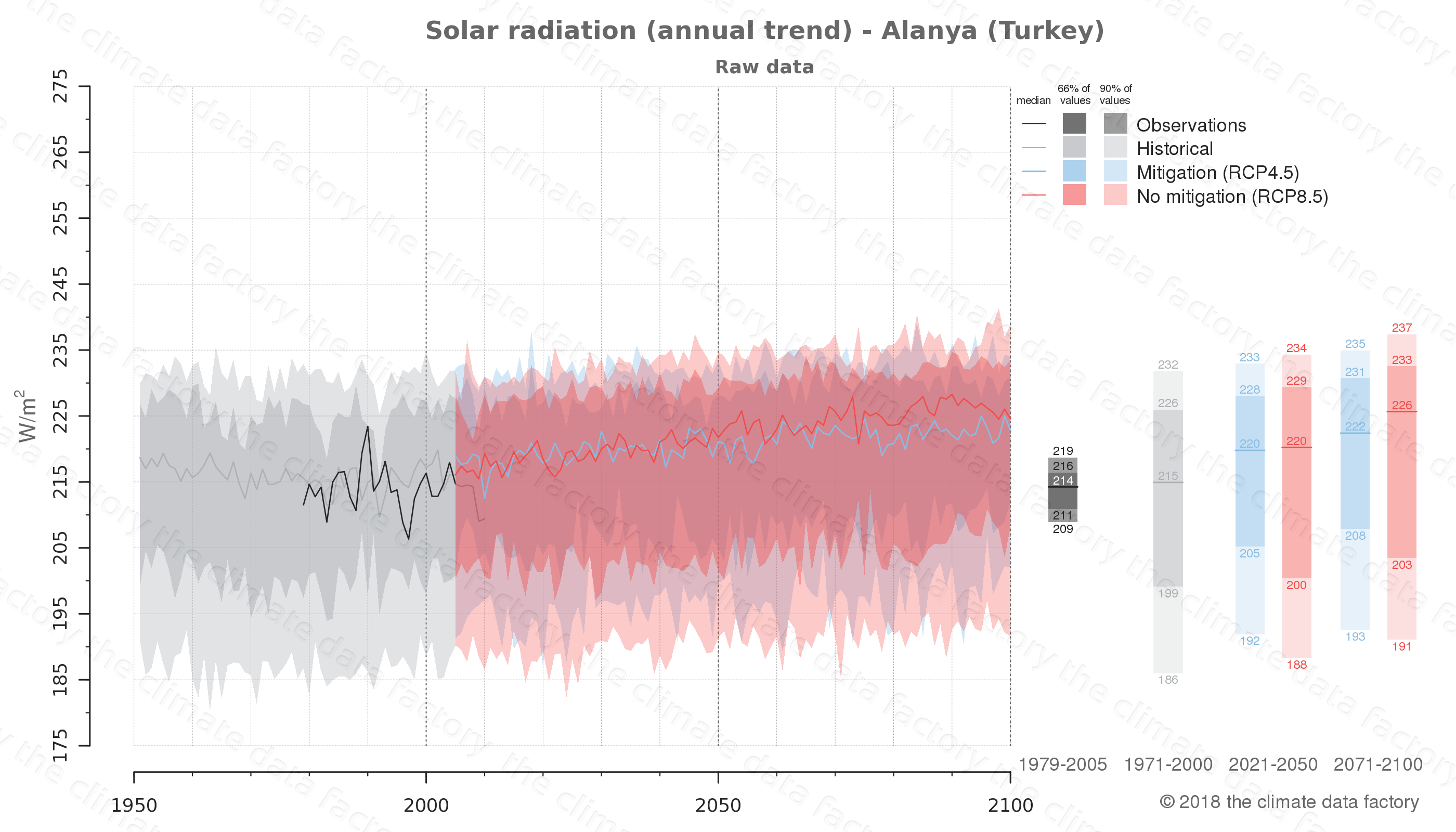Graphic of projected solar radiation for Alanya (Turkey) under two climate change mitigation policy scenarios (RCP4.5, RCP8.5). Represented climate data are raw data from IPCC models. https://theclimatedatafactory.com