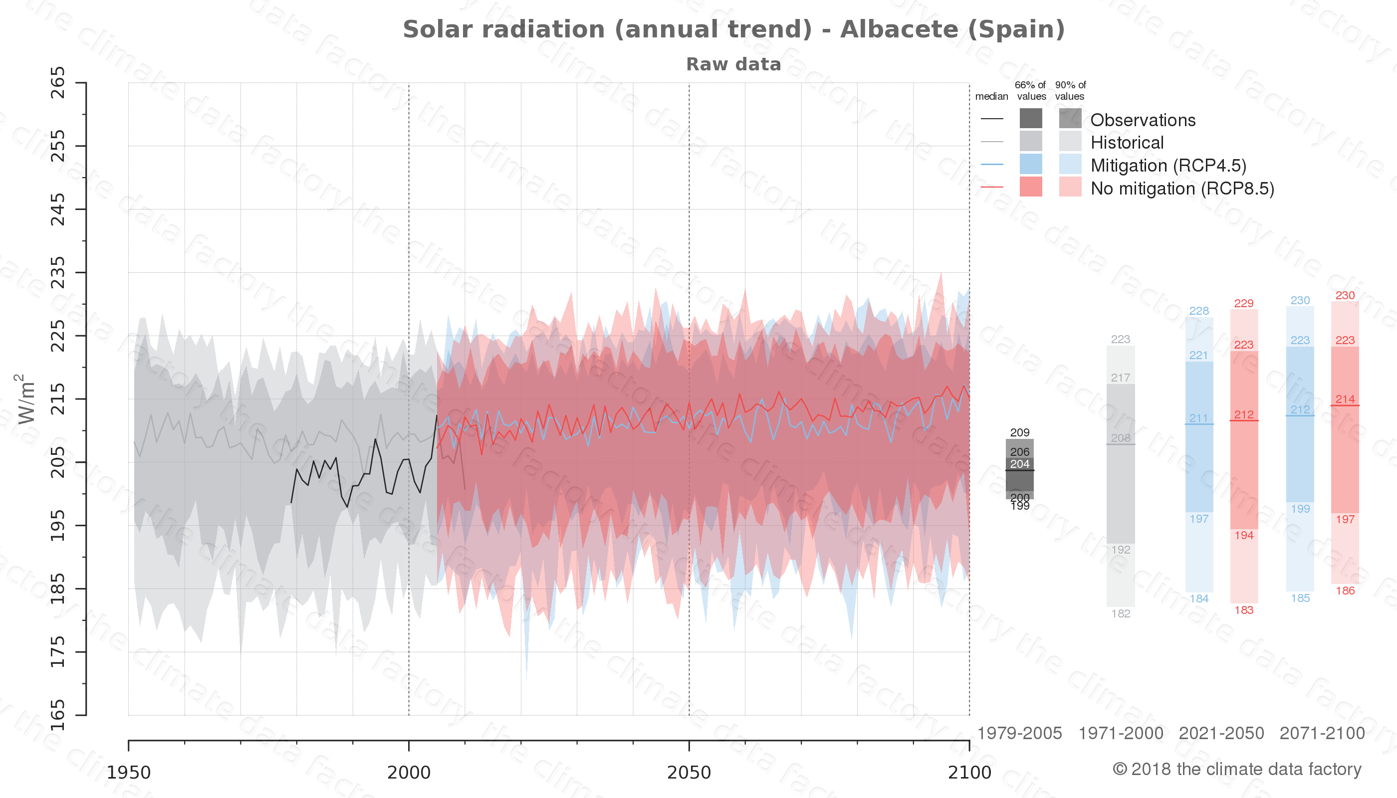 Graphic of projected solar radiation for Albacete (Spain) under two climate change mitigation policy scenarios (RCP4.5, RCP8.5). Represented climate data are raw data from IPCC models. https://theclimatedatafactory.com