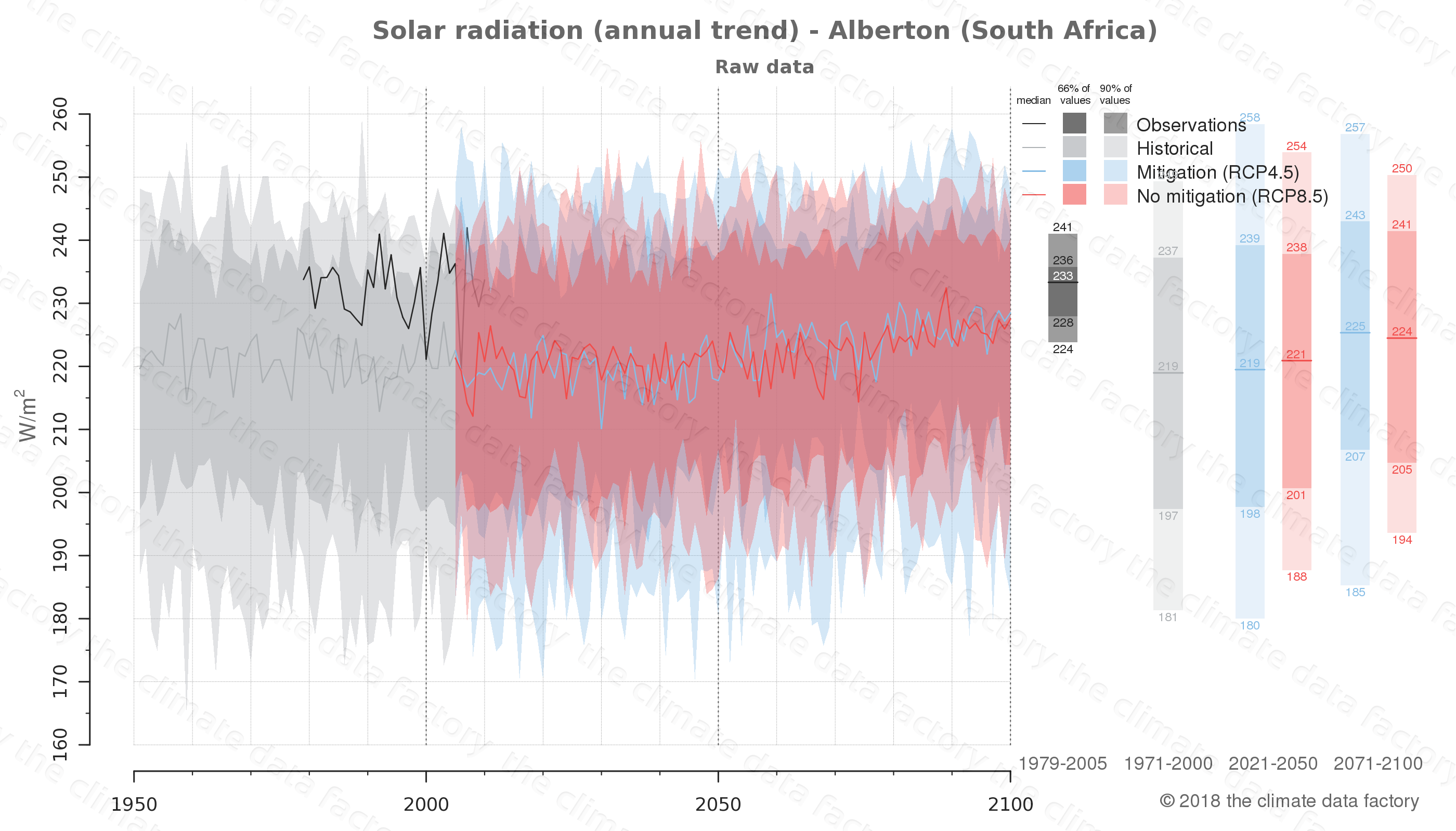 Graphic of projected solar radiation for Alberton (South Africa) under two climate change mitigation policy scenarios (RCP4.5, RCP8.5). Represented climate data are raw data from IPCC models. https://theclimatedatafactory.com
