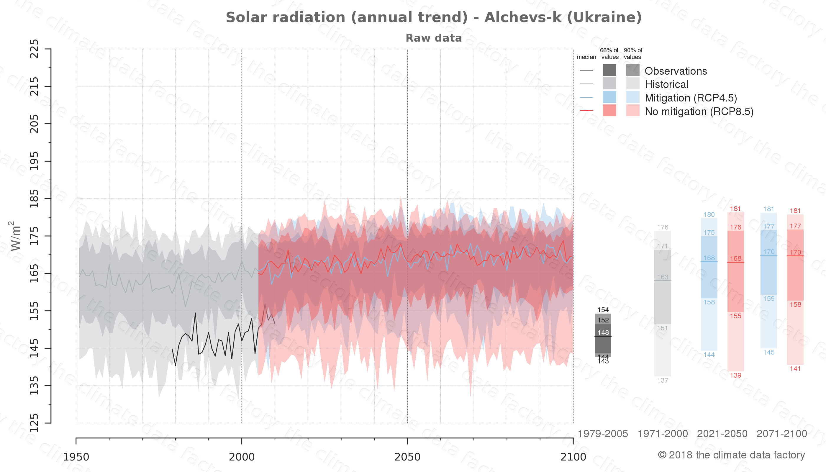Graphic of projected solar radiation for Alchevs-k (Ukraine) under two climate change mitigation policy scenarios (RCP4.5, RCP8.5). Represented climate data are raw data from IPCC models. https://theclimatedatafactory.com