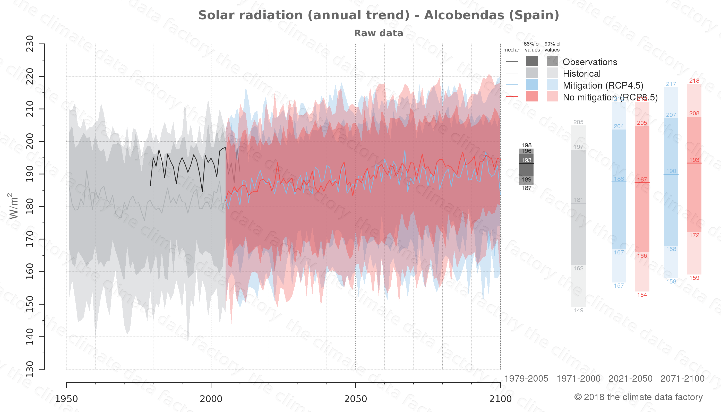 Graphic of projected solar radiation for Alcobendas (Spain) under two climate change mitigation policy scenarios (RCP4.5, RCP8.5). Represented climate data are raw data from IPCC models. https://theclimatedatafactory.com