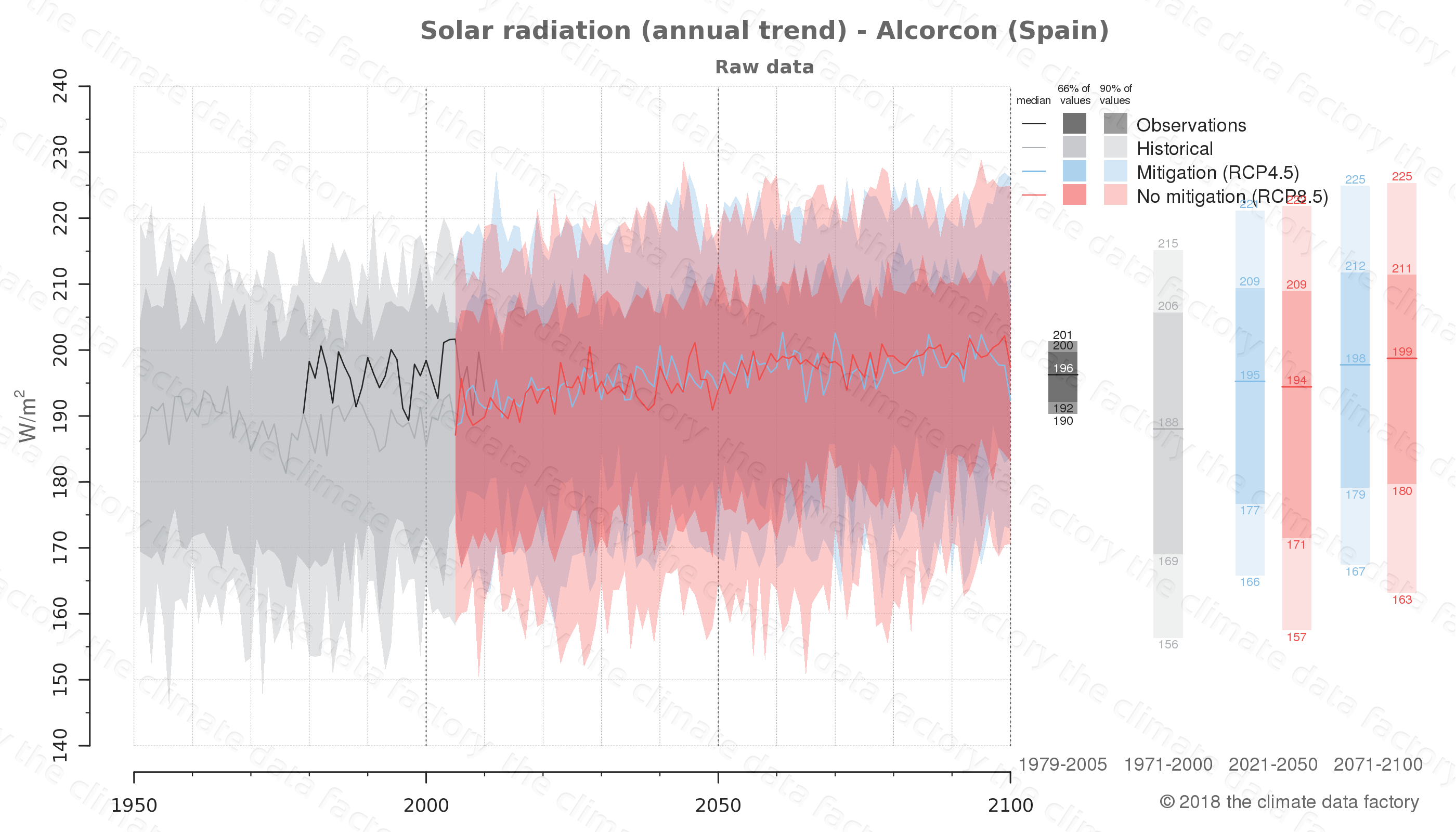 Graphic of projected solar radiation for Alcorcon (Spain) under two climate change mitigation policy scenarios (RCP4.5, RCP8.5). Represented climate data are raw data from IPCC models. https://theclimatedatafactory.com