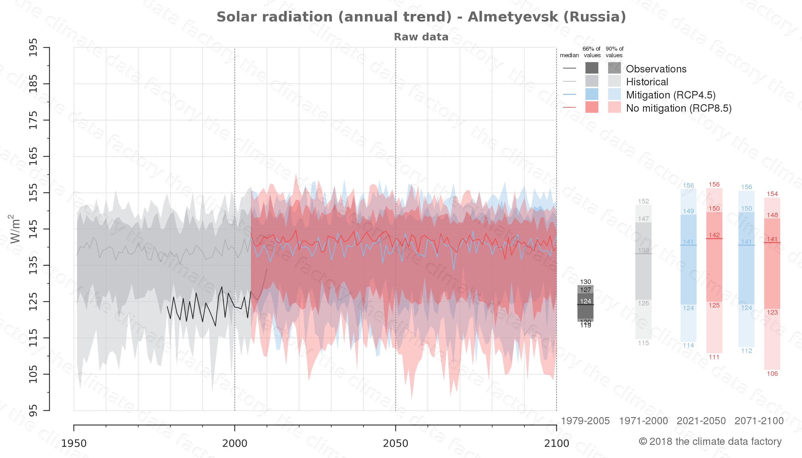 Graphic of projected solar radiation for Almetyevsk (Russia) under two climate change mitigation policy scenarios (RCP4.5, RCP8.5). Represented climate data are raw data from IPCC models. https://theclimatedatafactory.com