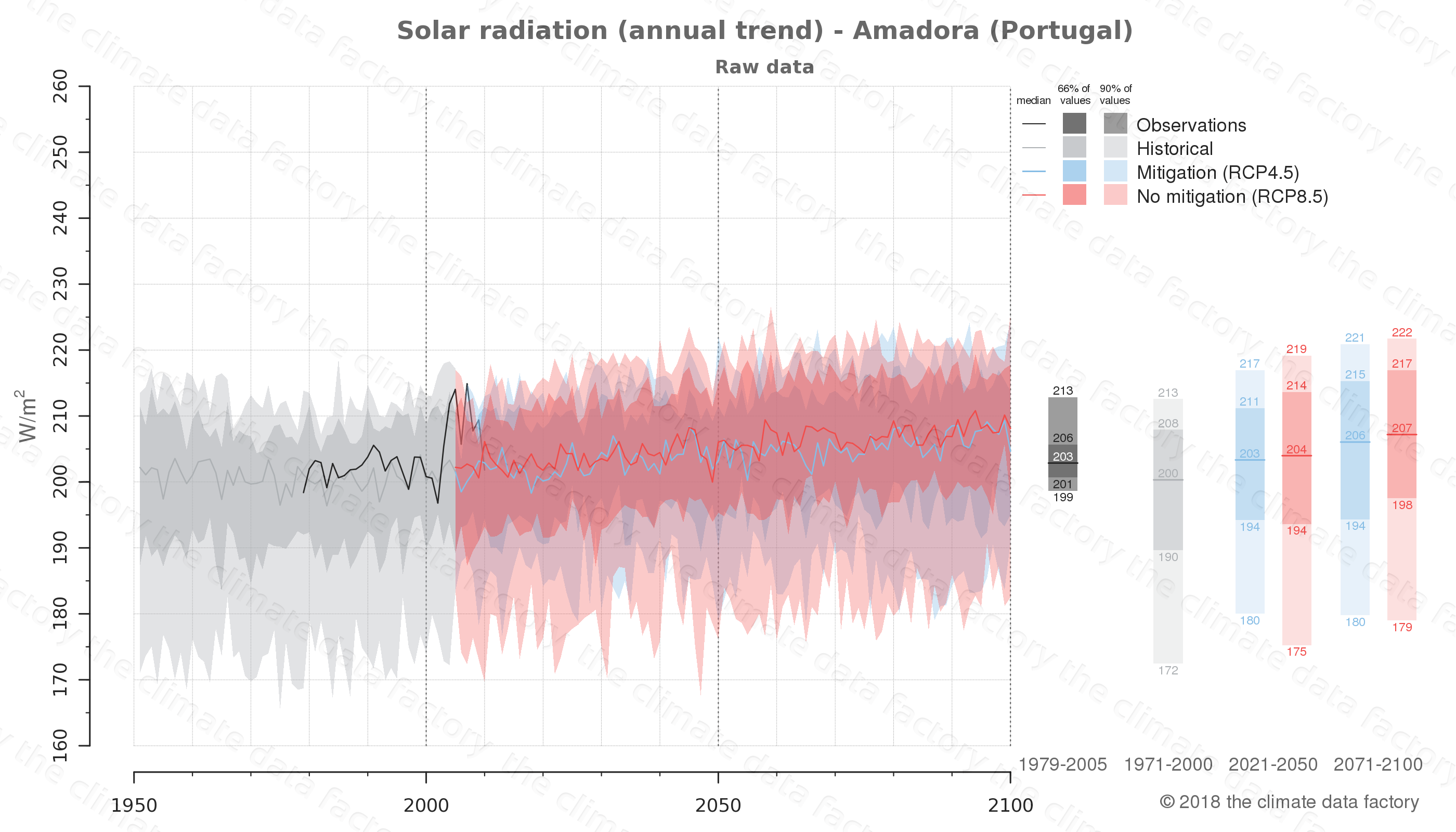Graphic of projected solar radiation for Amadora (Portugal) under two climate change mitigation policy scenarios (RCP4.5, RCP8.5). Represented climate data are raw data from IPCC models. https://theclimatedatafactory.com