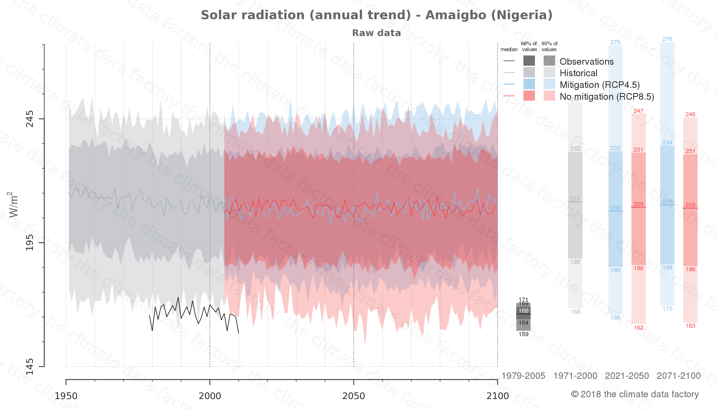 Graphic of projected solar radiation for Amaigbo (Nigeria) under two climate change mitigation policy scenarios (RCP4.5, RCP8.5). Represented climate data are raw data from IPCC models. https://theclimatedatafactory.com