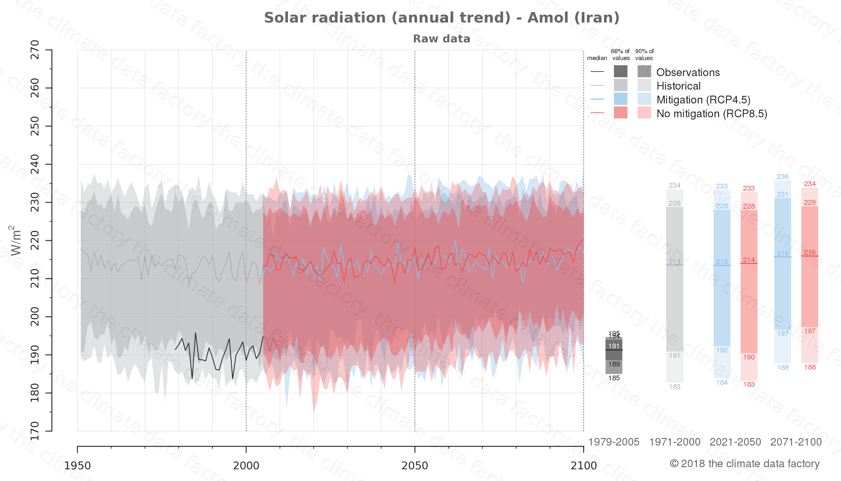 Graphic of projected solar radiation for Amol (Iran) under two climate change mitigation policy scenarios (RCP4.5, RCP8.5). Represented climate data are raw data from IPCC models. https://theclimatedatafactory.com