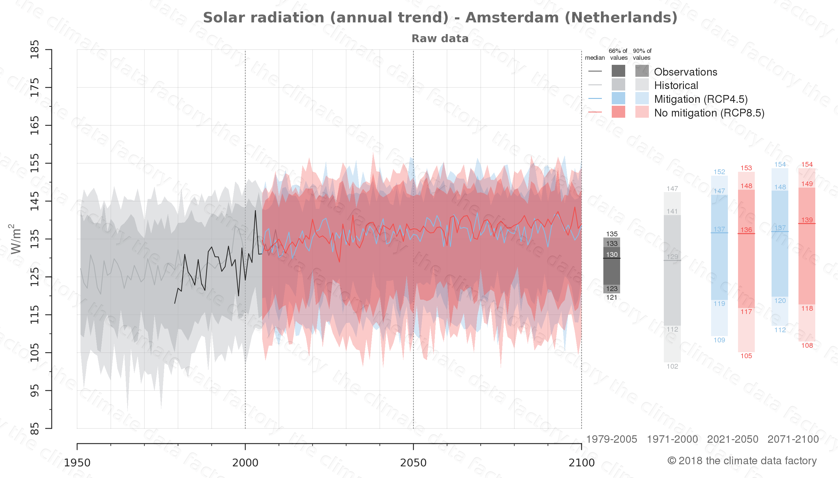 Graphic of projected solar radiation for Amsterdam (Netherlands) under two climate change mitigation policy scenarios (RCP4.5, RCP8.5). Represented climate data are raw data from IPCC models. https://theclimatedatafactory.com