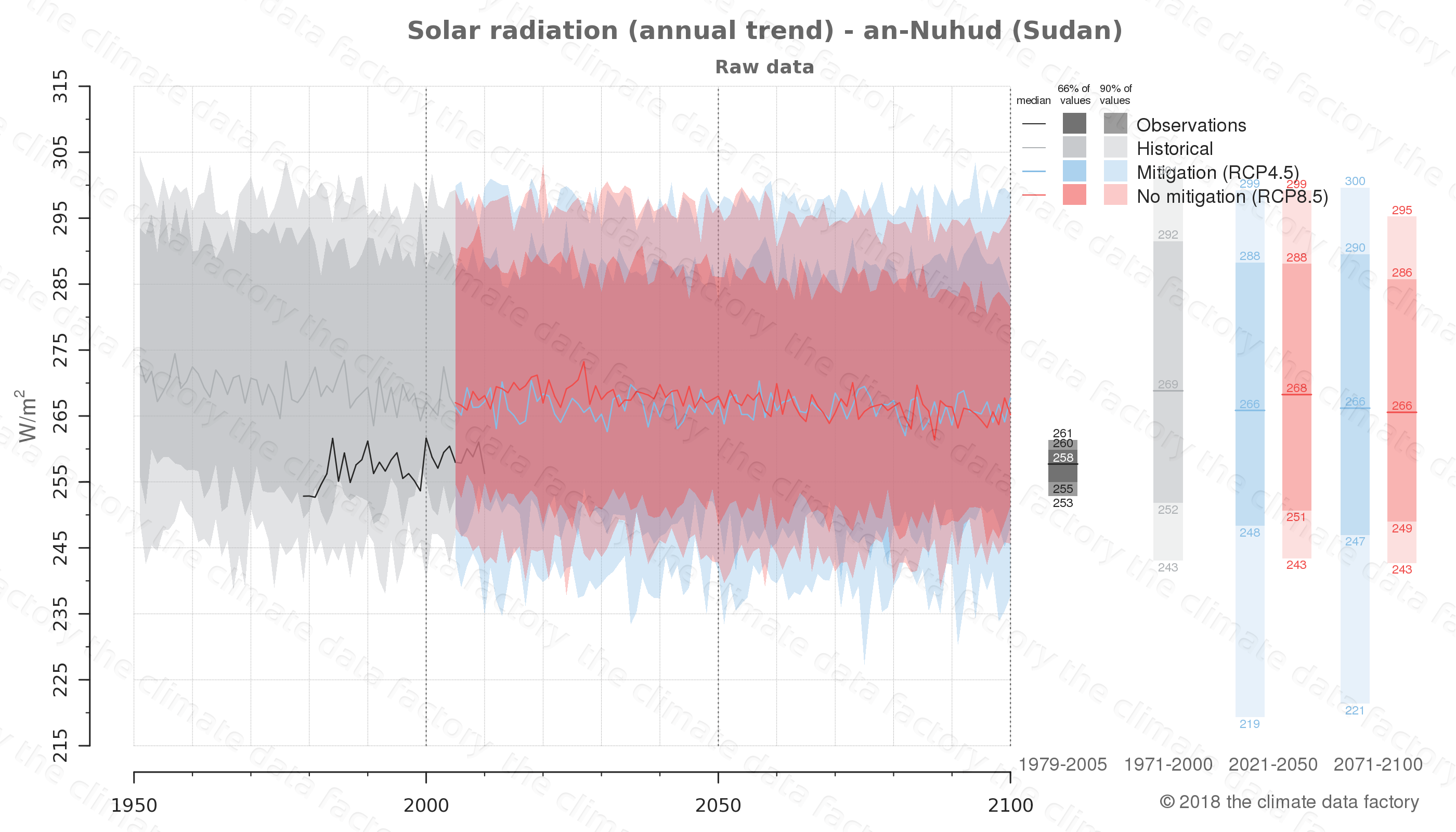 Graphic of projected solar radiation for an-Nuhud (Sudan) under two climate change mitigation policy scenarios (RCP4.5, RCP8.5). Represented climate data are raw data from IPCC models. https://theclimatedatafactory.com