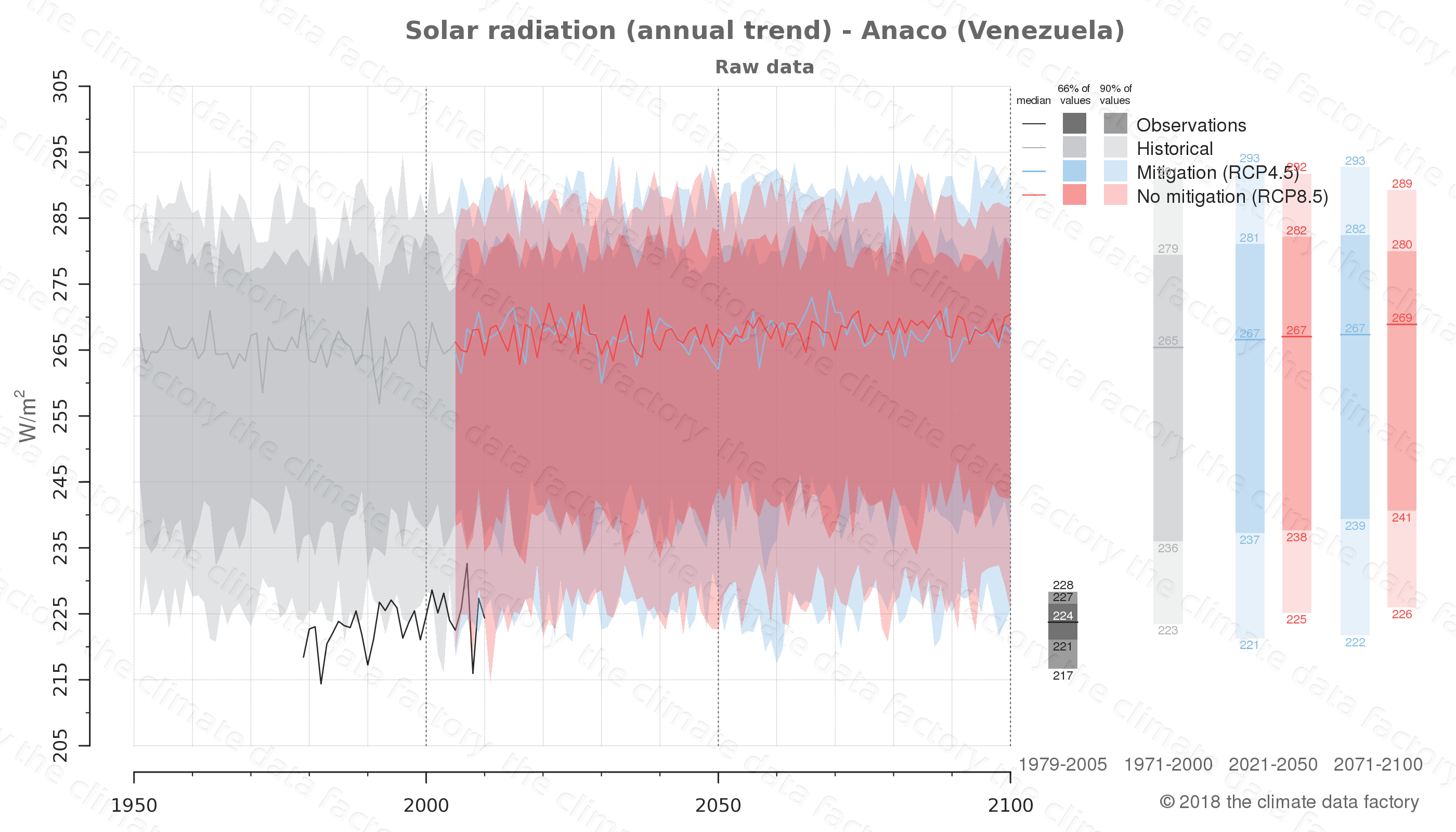 Graphic of projected solar radiation for Anaco (Venezuela) under two climate change mitigation policy scenarios (RCP4.5, RCP8.5). Represented climate data are raw data from IPCC models. https://theclimatedatafactory.com
