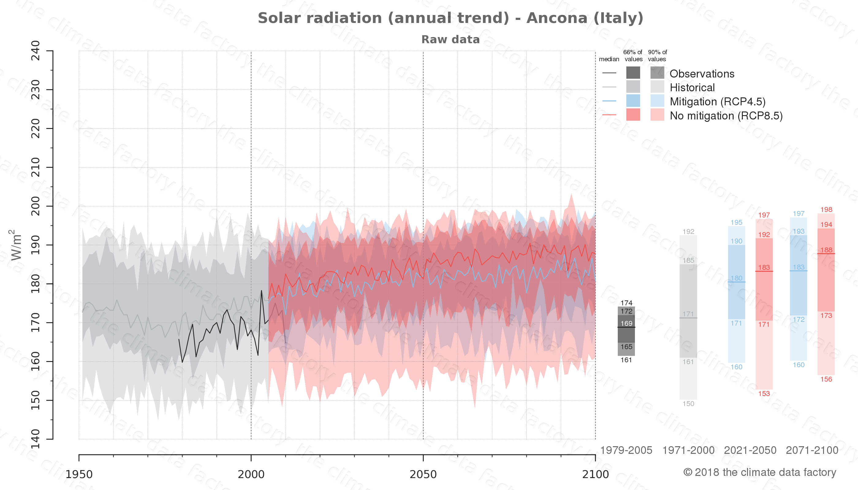 Graphic of projected solar radiation for Ancona (Italy) under two climate change mitigation policy scenarios (RCP4.5, RCP8.5). Represented climate data are raw data from IPCC models. https://theclimatedatafactory.com