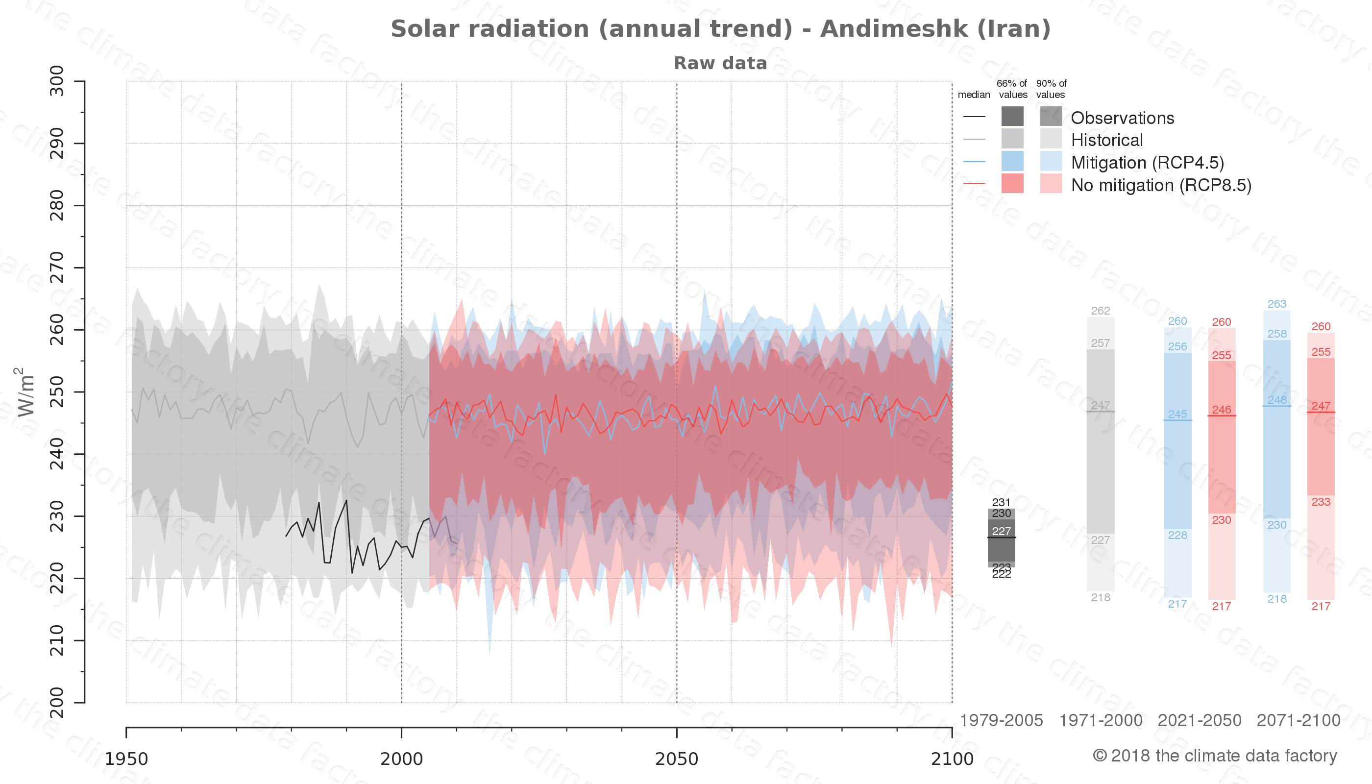 Graphic of projected solar radiation for Andimeshk (Iran) under two climate change mitigation policy scenarios (RCP4.5, RCP8.5). Represented climate data are raw data from IPCC models. https://theclimatedatafactory.com