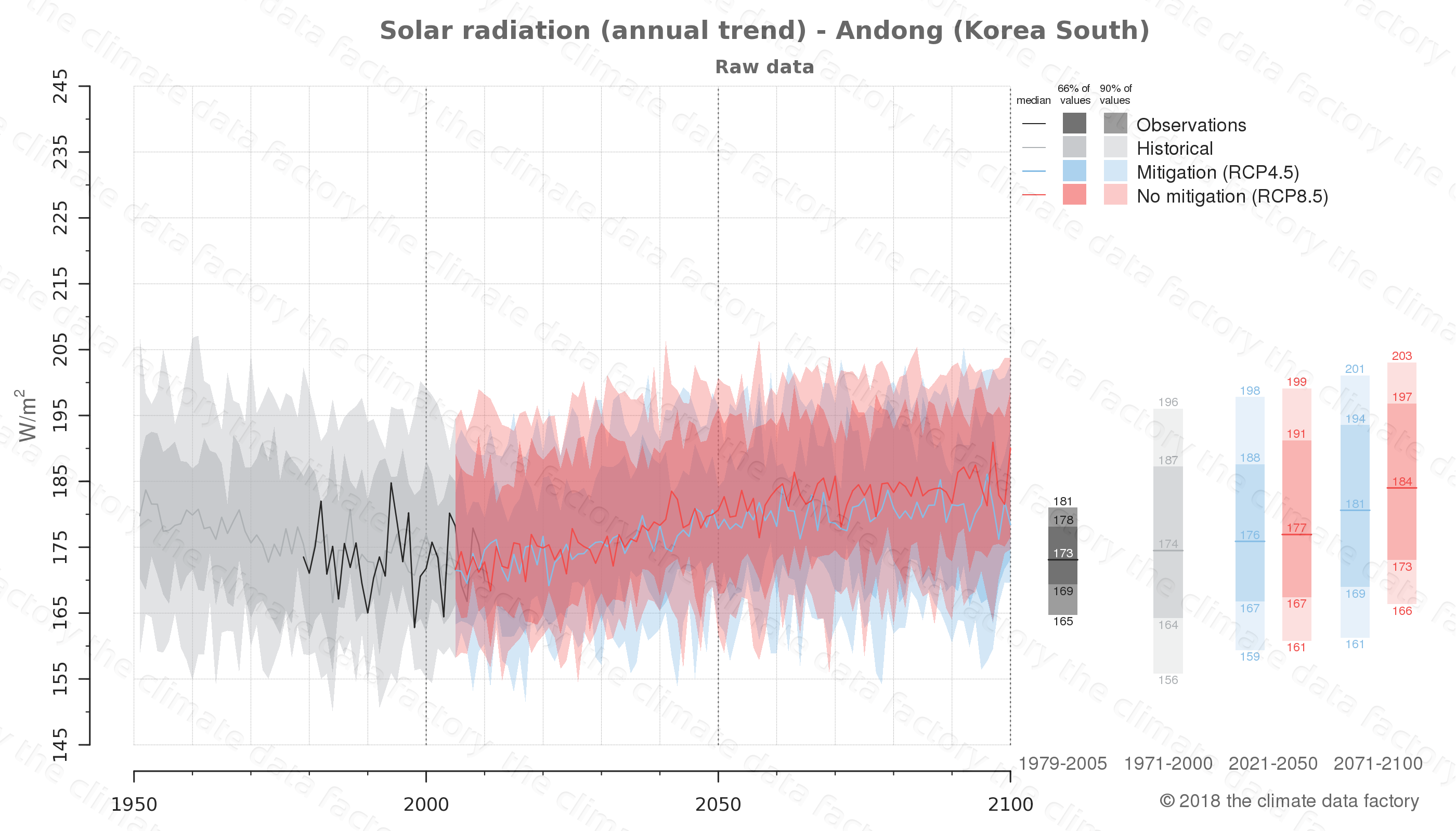 Graphic of projected solar radiation for Andong (South Korea) under two climate change mitigation policy scenarios (RCP4.5, RCP8.5). Represented climate data are raw data from IPCC models. https://theclimatedatafactory.com