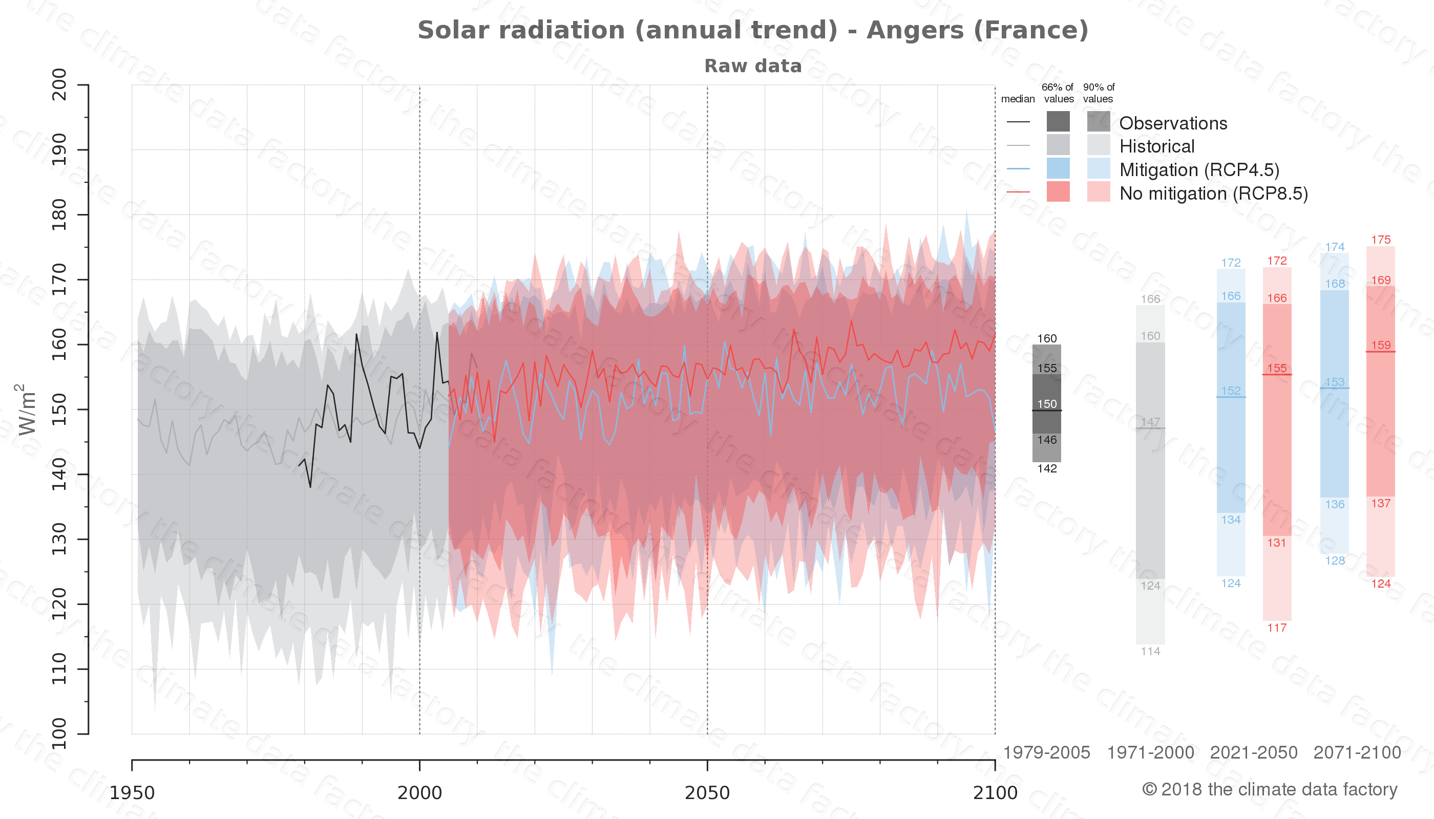 Graphic of projected solar radiation for Angers (France) under two climate change mitigation policy scenarios (RCP4.5, RCP8.5). Represented climate data are raw data from IPCC models. https://theclimatedatafactory.com