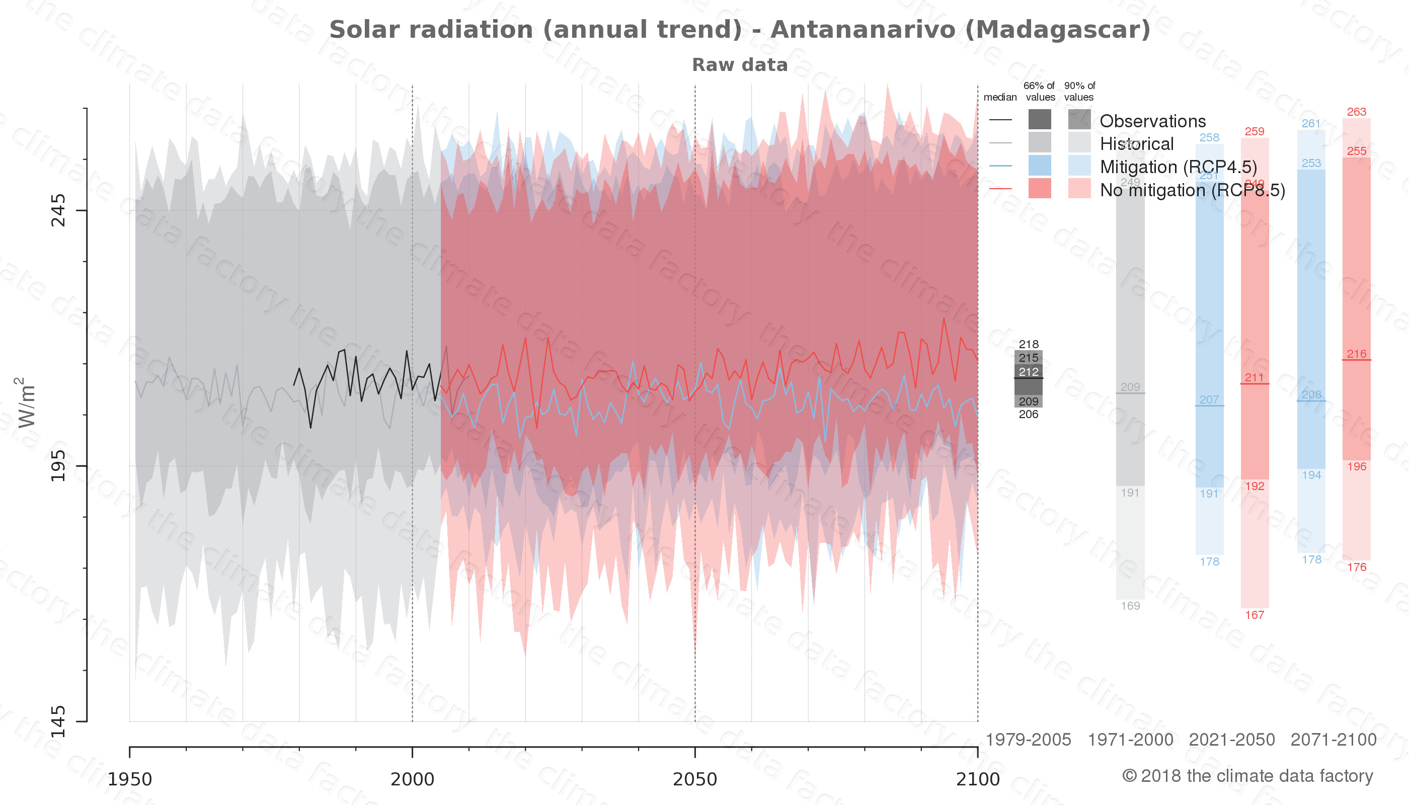 Graphic of projected solar radiation for Antananarivo (Madagascar) under two climate change mitigation policy scenarios (RCP4.5, RCP8.5). Represented climate data are raw data from IPCC models. https://theclimatedatafactory.com