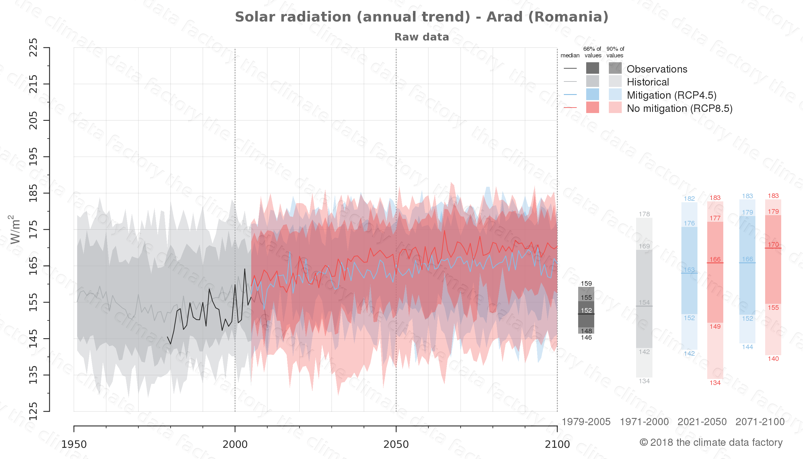 Graphic of projected solar radiation for Arad (Romania) under two climate change mitigation policy scenarios (RCP4.5, RCP8.5). Represented climate data are raw data from IPCC models. https://theclimatedatafactory.com
