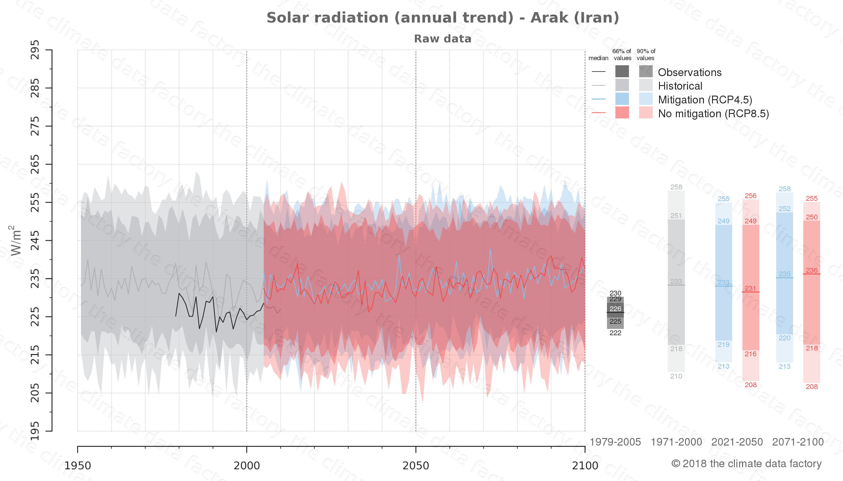 Graphic of projected solar radiation for Arak (Iran) under two climate change mitigation policy scenarios (RCP4.5, RCP8.5). Represented climate data are raw data from IPCC models. https://theclimatedatafactory.com