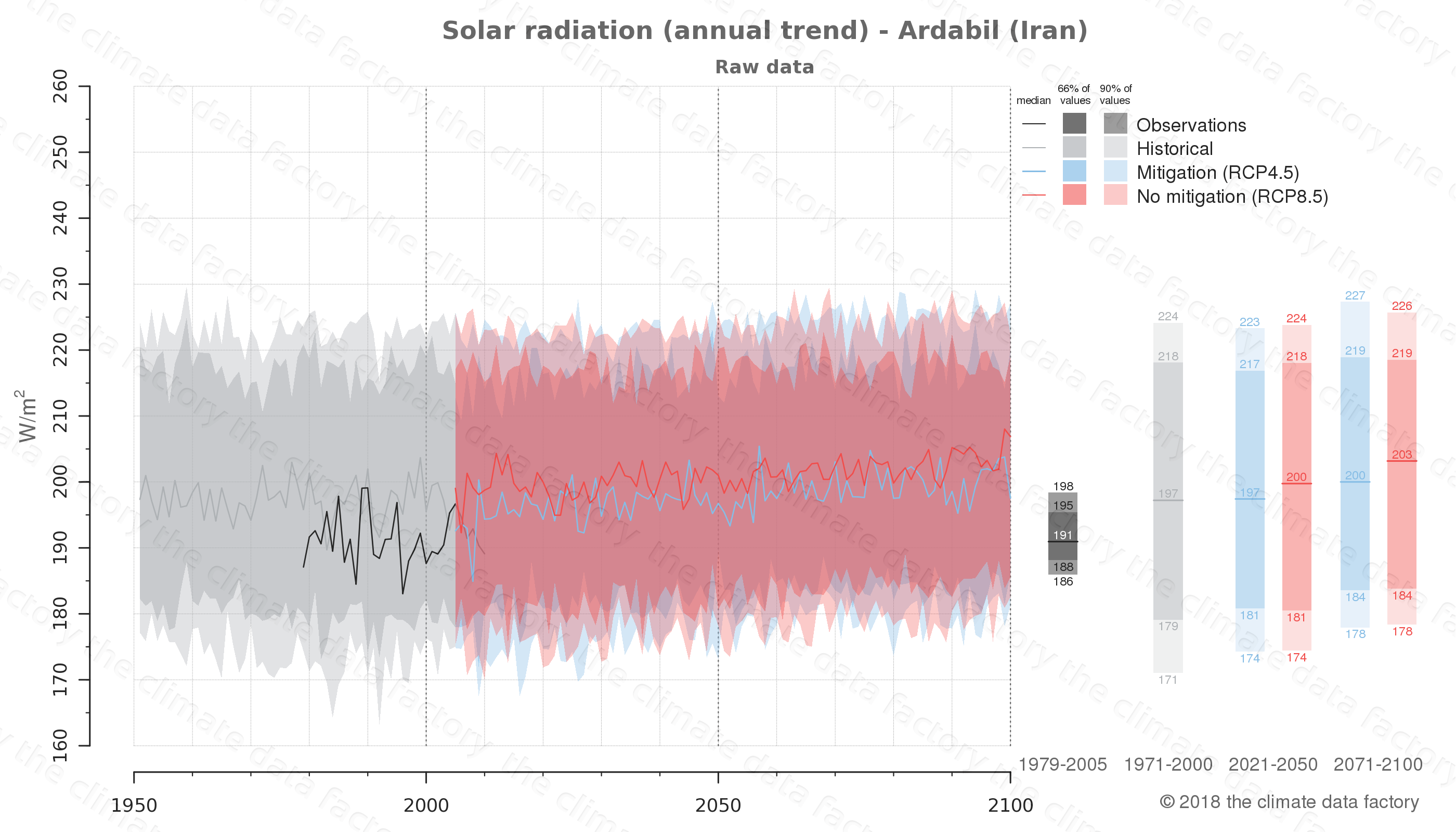 Graphic of projected solar radiation for Ardabil (Iran) under two climate change mitigation policy scenarios (RCP4.5, RCP8.5). Represented climate data are raw data from IPCC models. https://theclimatedatafactory.com