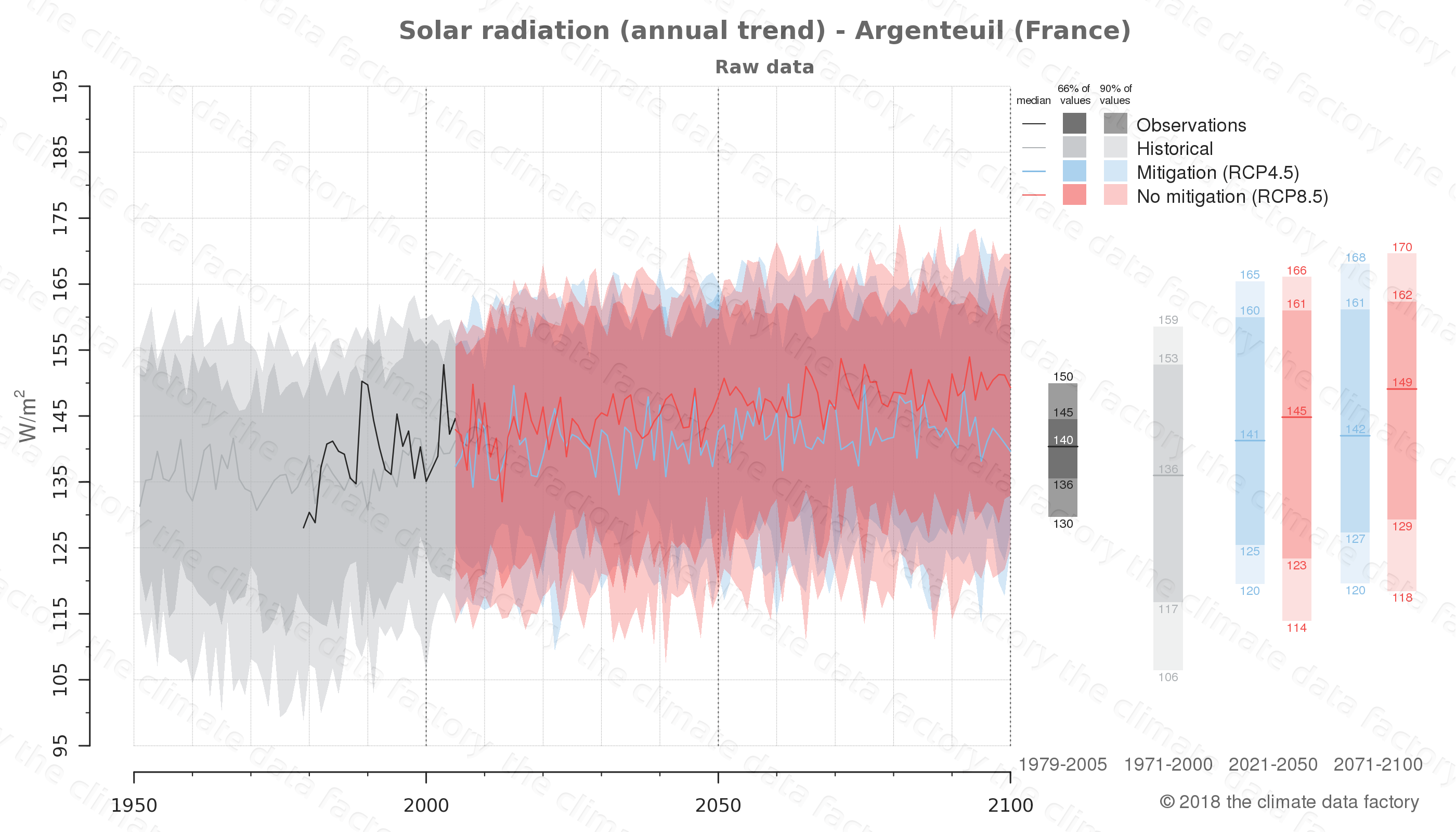 Graphic of projected solar radiation for Argenteuil (France) under two climate change mitigation policy scenarios (RCP4.5, RCP8.5). Represented climate data are raw data from IPCC models. https://theclimatedatafactory.com