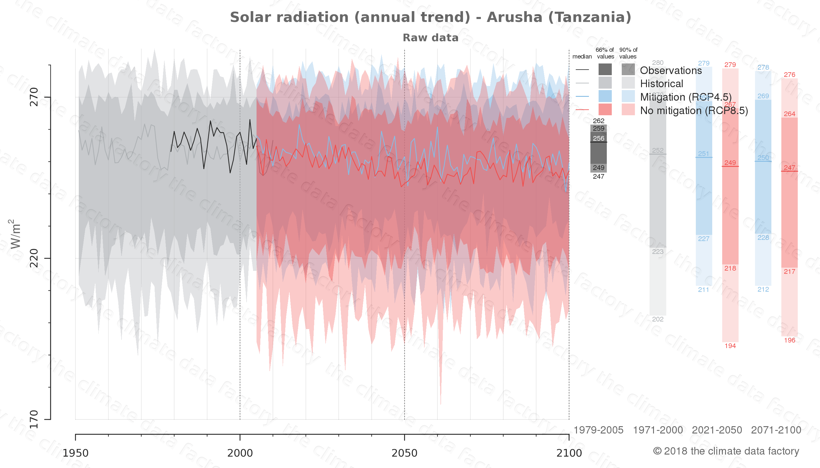 Graphic of projected solar radiation for Arusha (Tanzania) under two climate change mitigation policy scenarios (RCP4.5, RCP8.5). Represented climate data are raw data from IPCC models. https://theclimatedatafactory.com