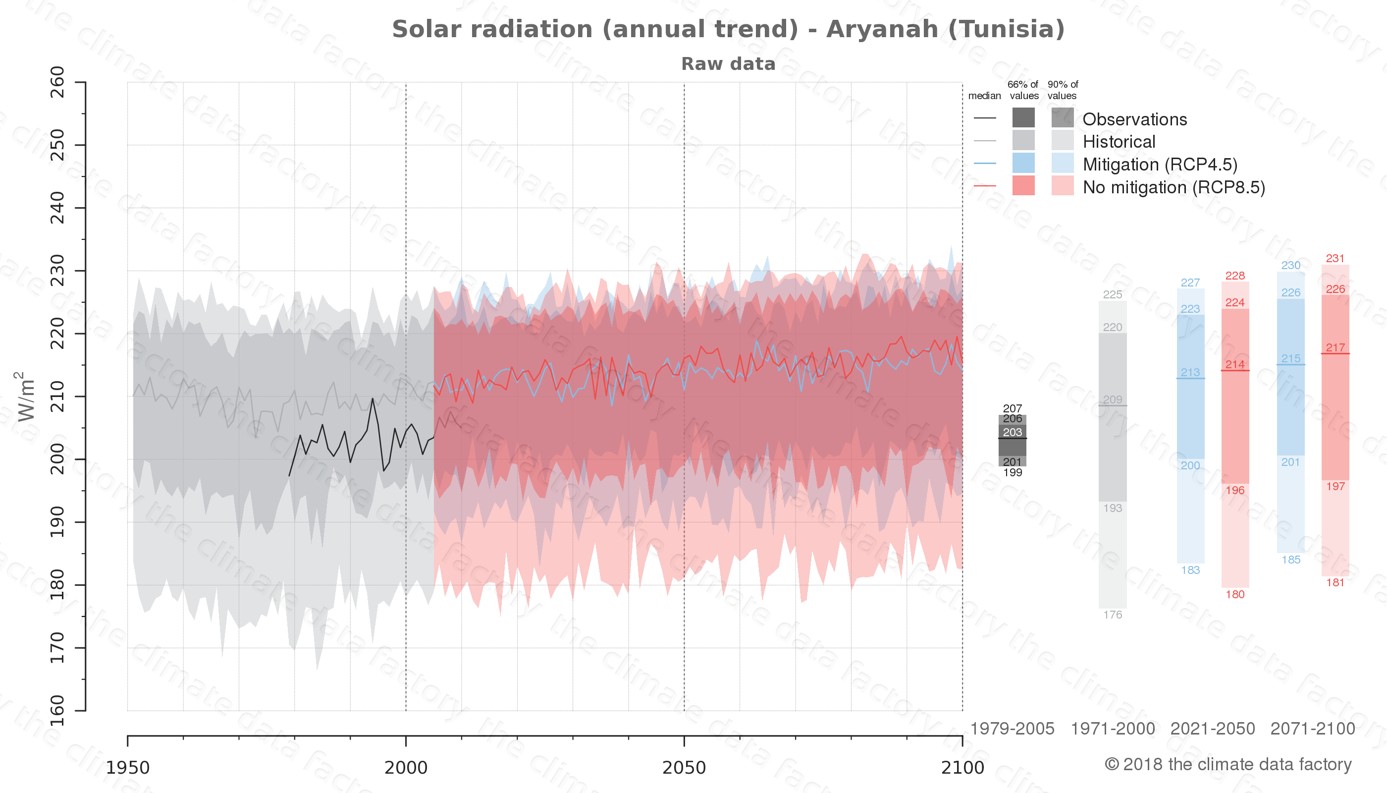 Graphic of projected solar radiation for Aryanah (Tunisia) under two climate change mitigation policy scenarios (RCP4.5, RCP8.5). Represented climate data are raw data from IPCC models. https://theclimatedatafactory.com