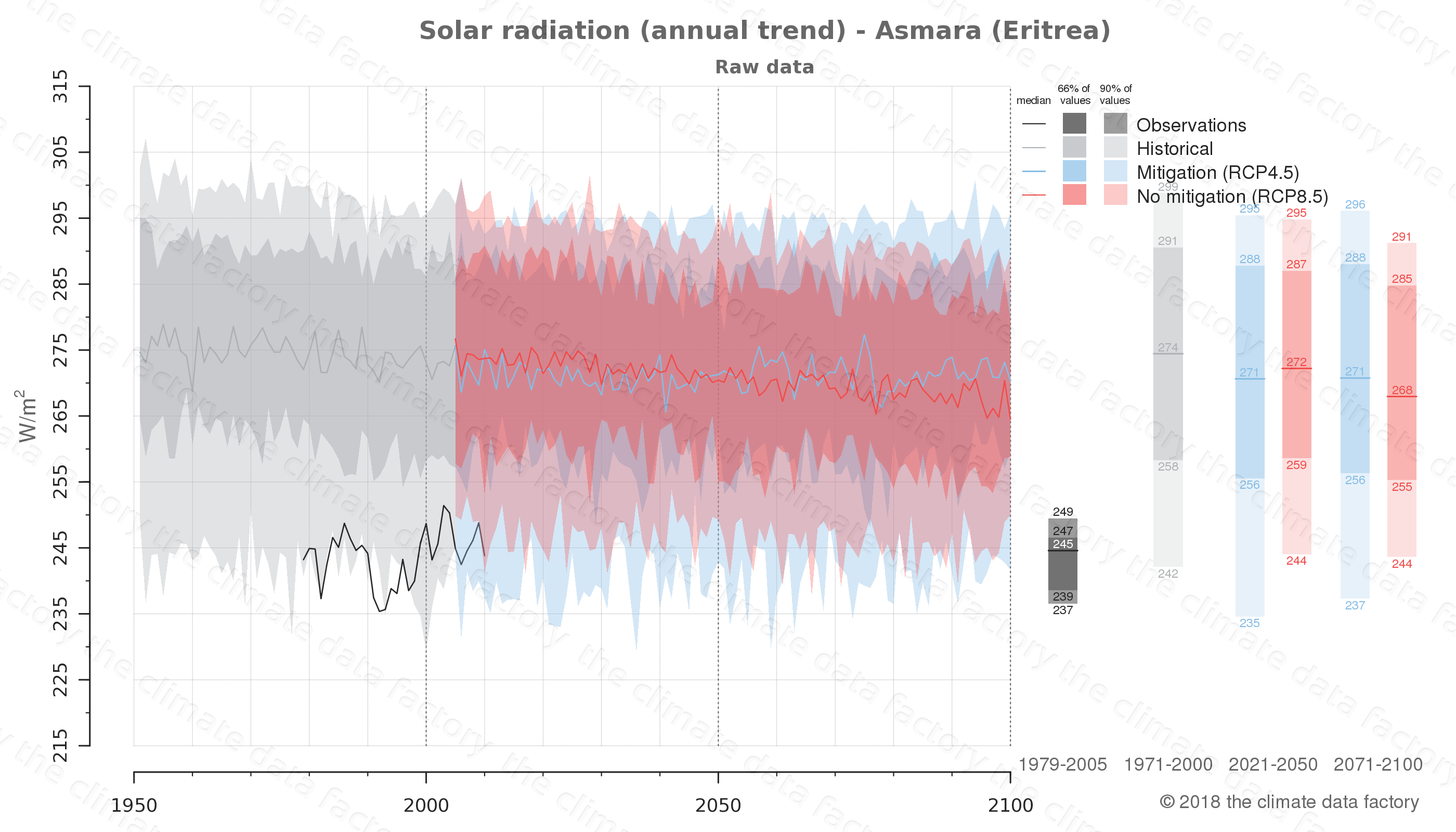 Graphic of projected solar radiation for Asmara (Eritrea) under two climate change mitigation policy scenarios (RCP4.5, RCP8.5). Represented climate data are raw data from IPCC models. https://theclimatedatafactory.com