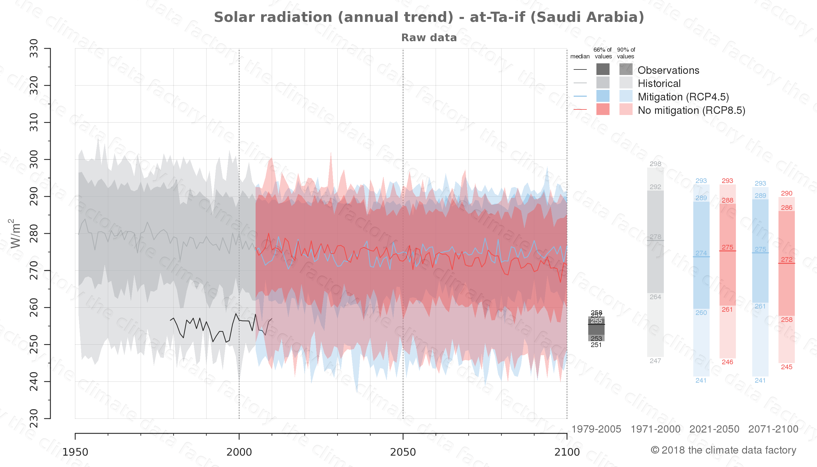 Graphic of projected solar radiation for at-Ta-if (Saudi Arabia) under two climate change mitigation policy scenarios (RCP4.5, RCP8.5). Represented climate data are raw data from IPCC models. https://theclimatedatafactory.com