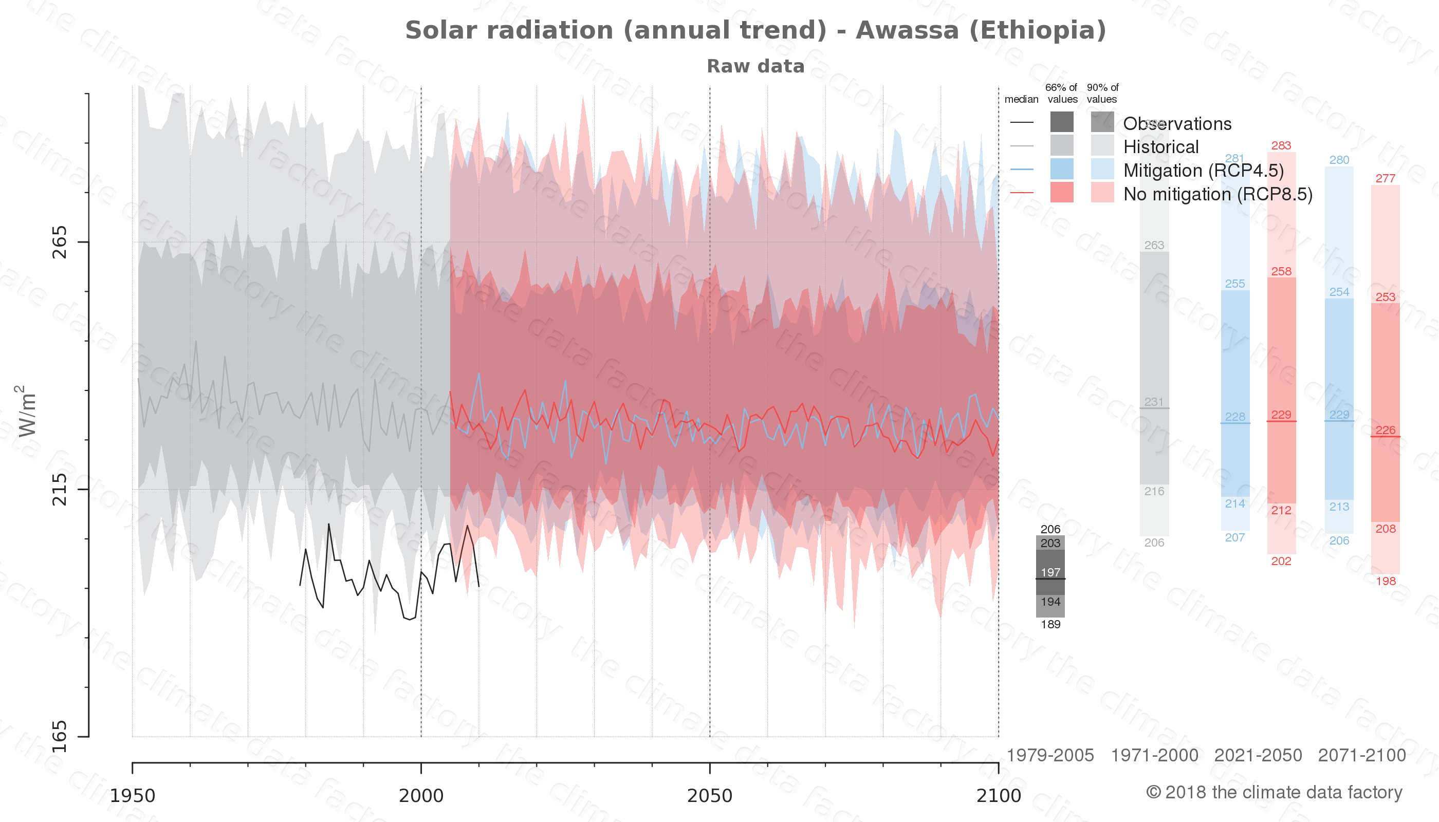 Graphic of projected solar radiation for Awassa (Ethiopia) under two climate change mitigation policy scenarios (RCP4.5, RCP8.5). Represented climate data are raw data from IPCC models. https://theclimatedatafactory.com