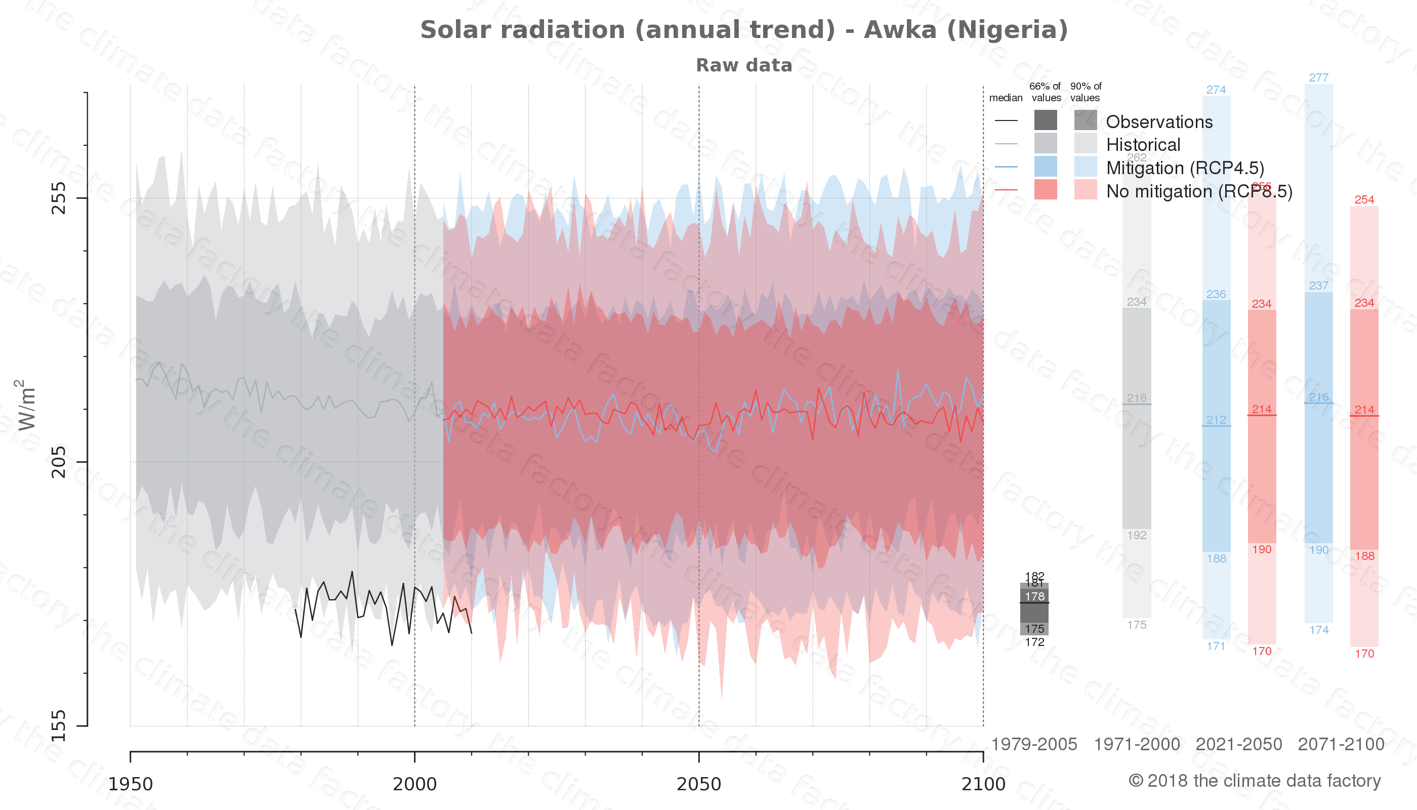 Graphic of projected solar radiation for Awka (Nigeria) under two climate change mitigation policy scenarios (RCP4.5, RCP8.5). Represented climate data are raw data from IPCC models. https://theclimatedatafactory.com