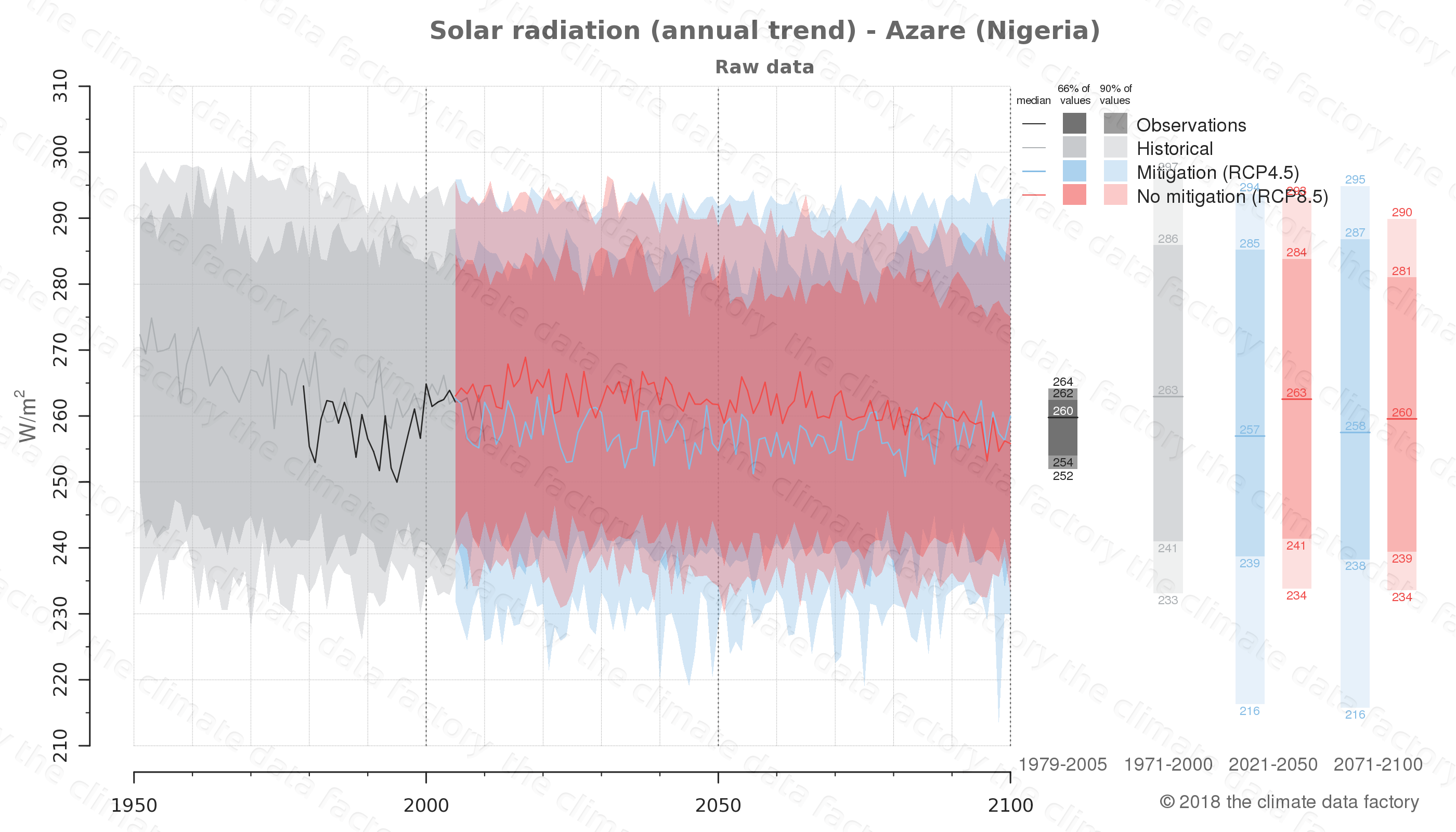 Graphic of projected solar radiation for Azare (Nigeria) under two climate change mitigation policy scenarios (RCP4.5, RCP8.5). Represented climate data are raw data from IPCC models. https://theclimatedatafactory.com
