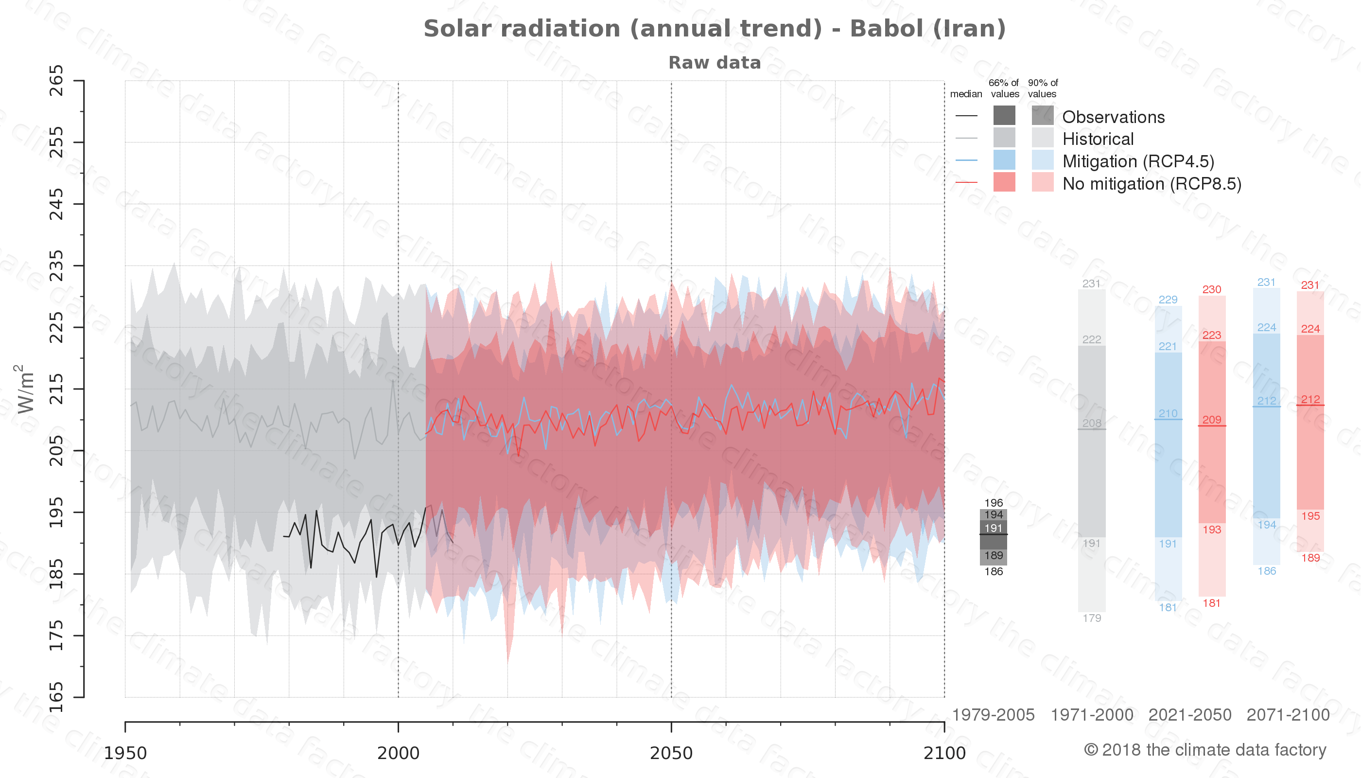 Graphic of projected solar radiation for Babol (Iran) under two climate change mitigation policy scenarios (RCP4.5, RCP8.5). Represented climate data are raw data from IPCC models. https://theclimatedatafactory.com