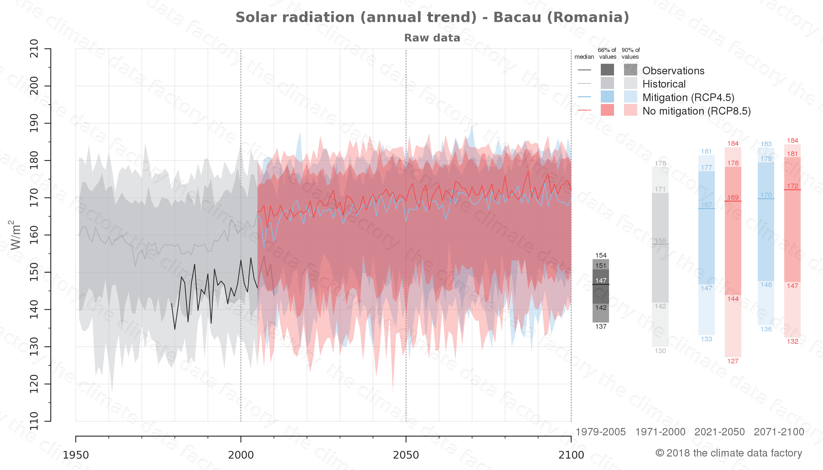 Graphic of projected solar radiation for Bacau (Romania) under two climate change mitigation policy scenarios (RCP4.5, RCP8.5). Represented climate data are raw data from IPCC models. https://theclimatedatafactory.com