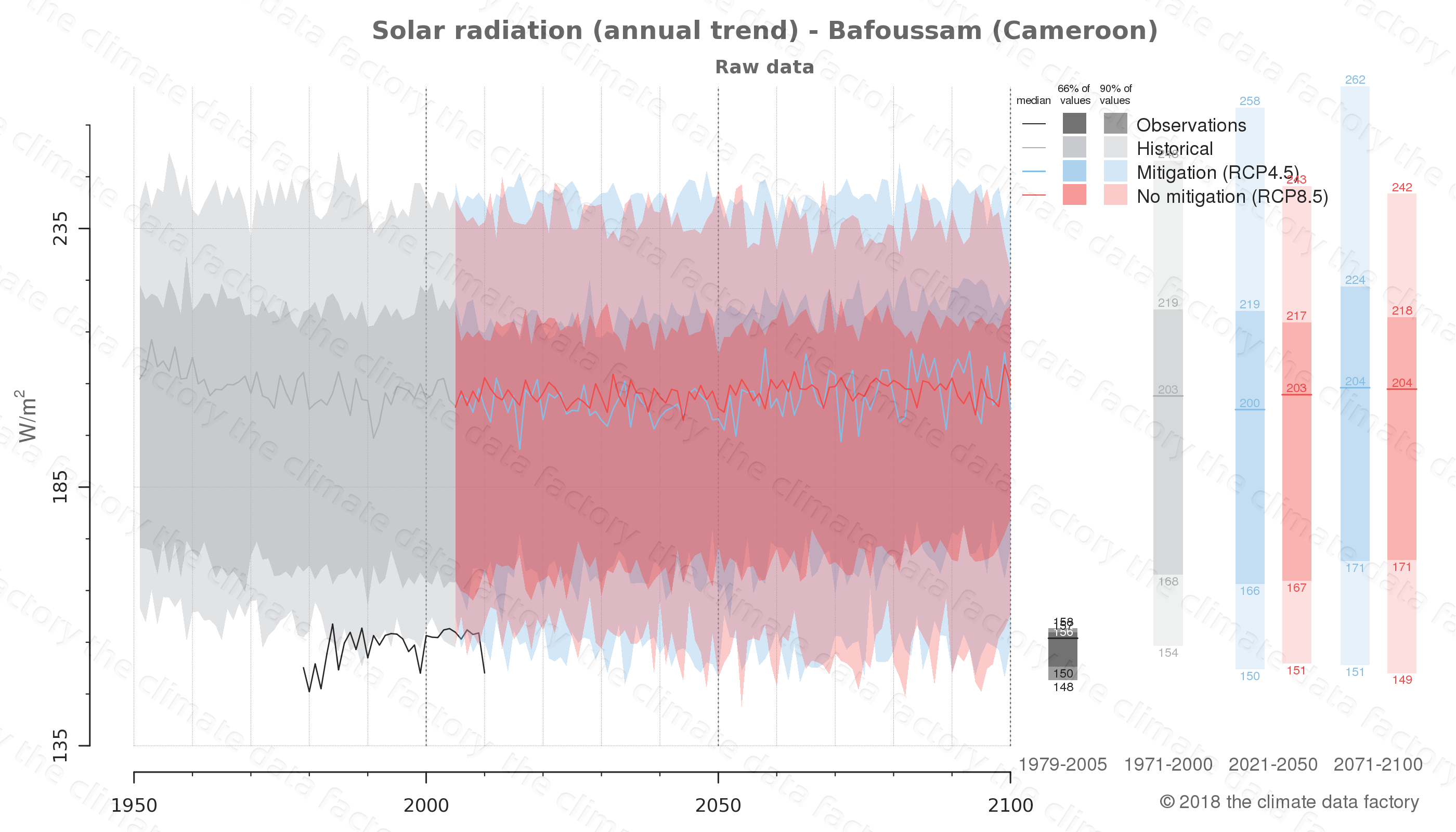Graphic of projected solar radiation for Bafoussam (Cameroon) under two climate change mitigation policy scenarios (RCP4.5, RCP8.5). Represented climate data are raw data from IPCC models. https://theclimatedatafactory.com