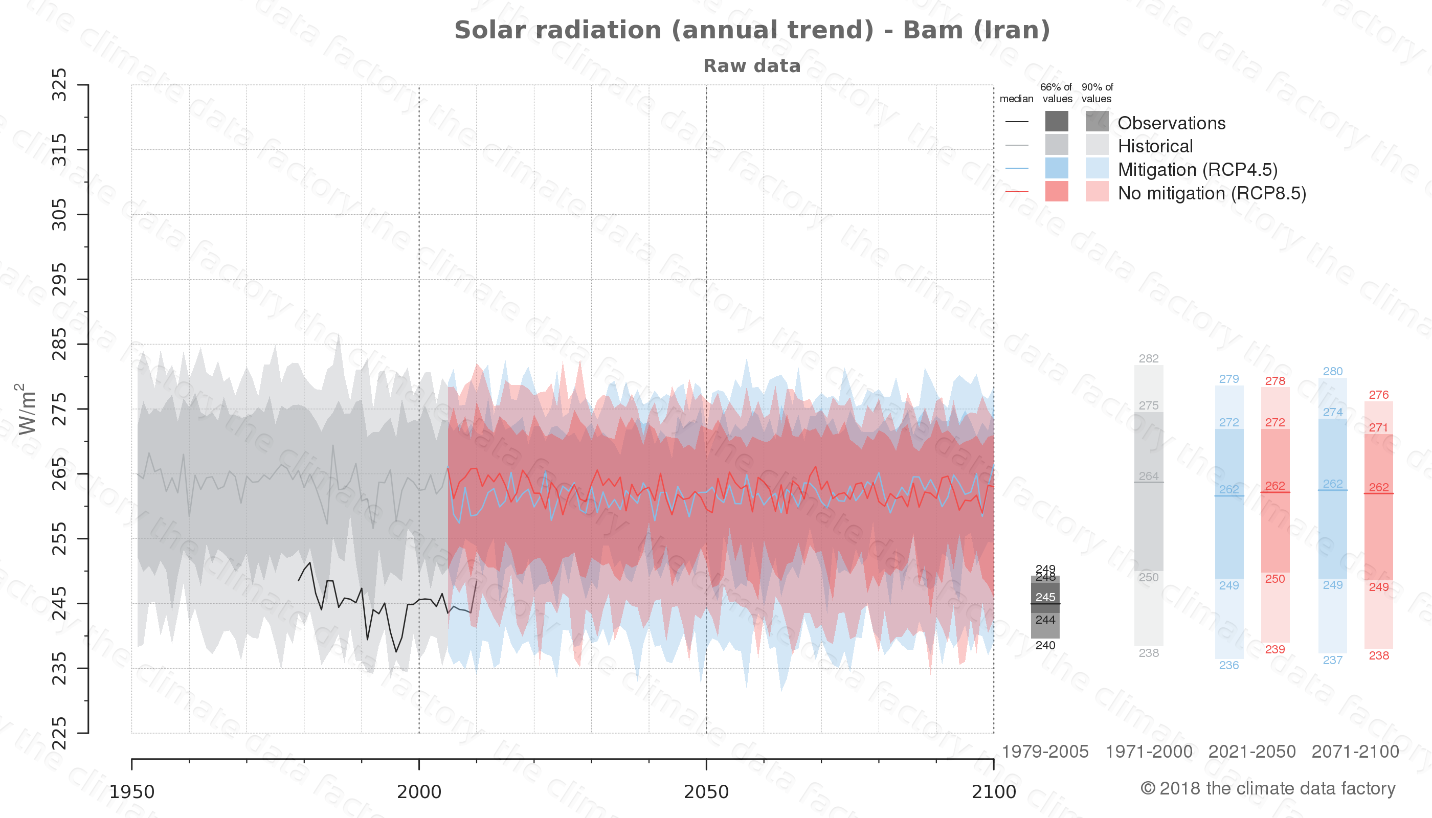 Graphic of projected solar radiation for Bam (Iran) under two climate change mitigation policy scenarios (RCP4.5, RCP8.5). Represented climate data are raw data from IPCC models. https://theclimatedatafactory.com