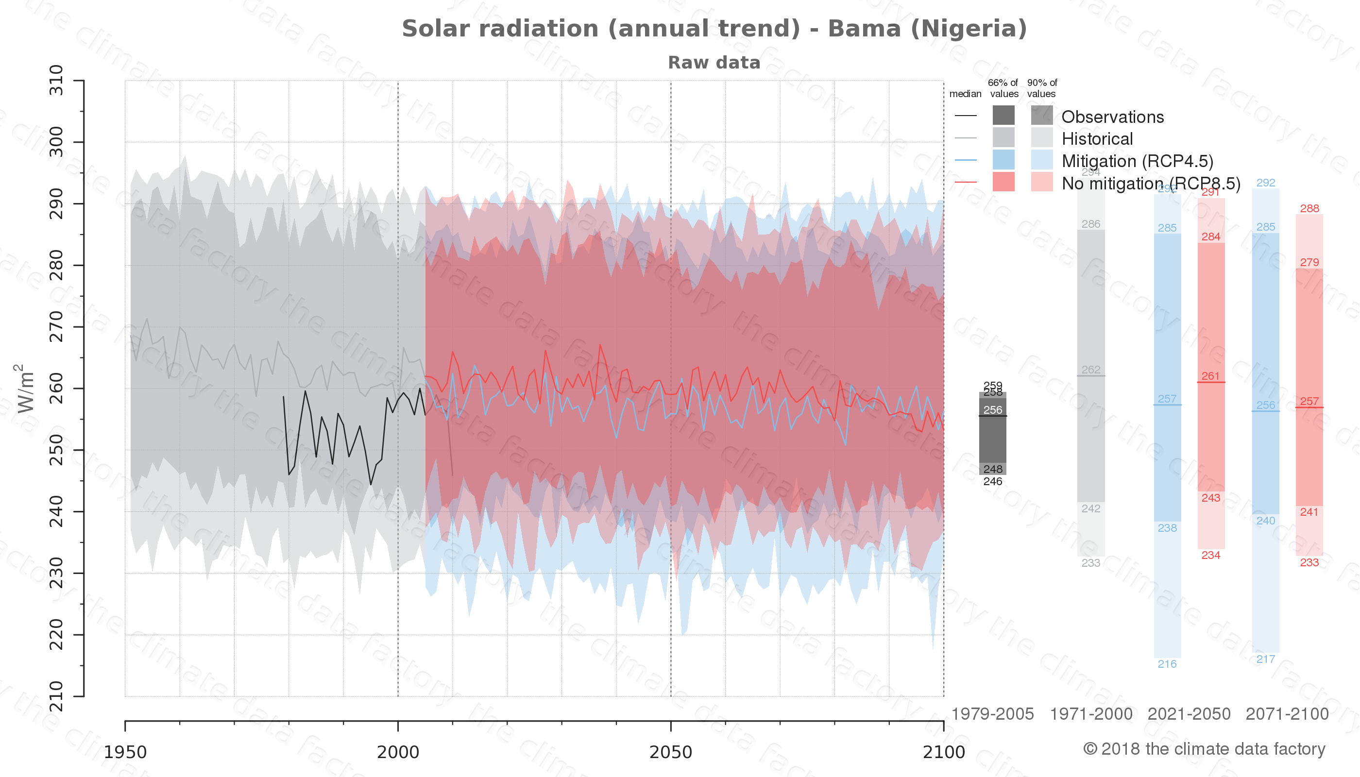 Graphic of projected solar radiation for Bama (Nigeria) under two climate change mitigation policy scenarios (RCP4.5, RCP8.5). Represented climate data are raw data from IPCC models. https://theclimatedatafactory.com